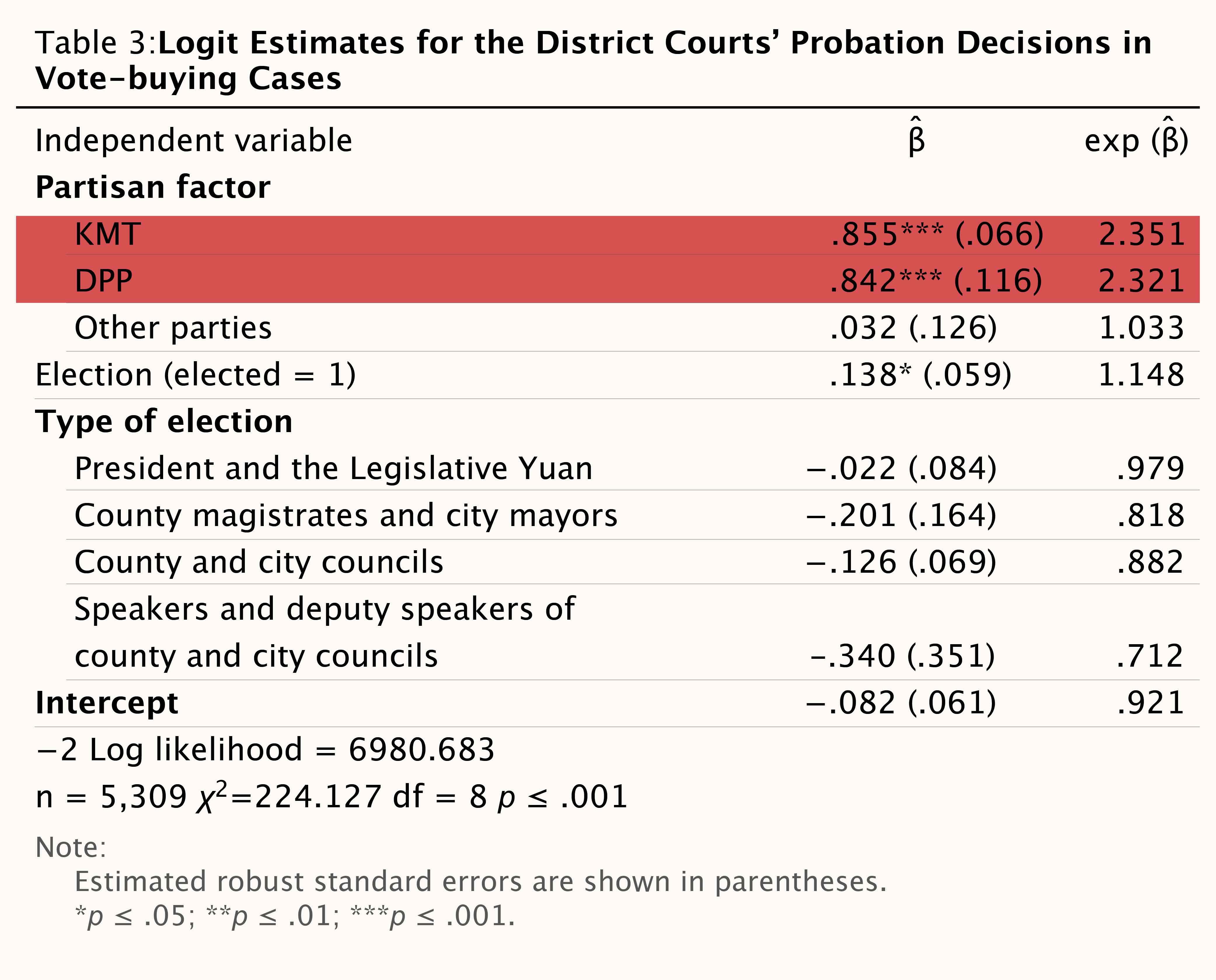 地方法院審理「賄選案件」緩刑判決,紅框處顯示「國民黨籍」確實比較容易被判緩刑,但同時「民進黨籍」也是。圖│Charge Me if You Can: Assessing Political Biases in Votebuying Verdicts in Democratic Taiwan (2000–2010)