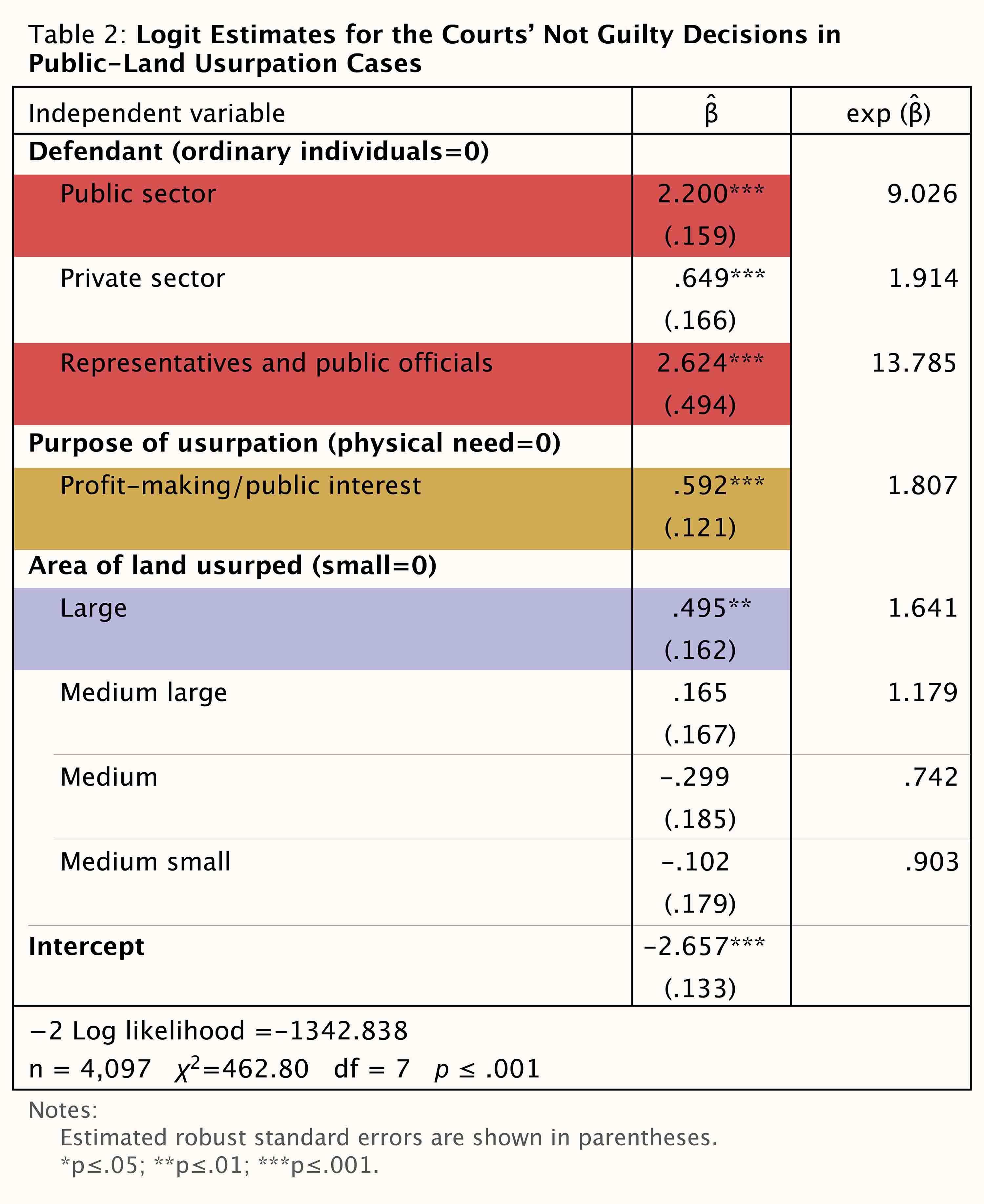 根據統計模型分析,公部門/民意代表/政府官員(紅框處)、侵占目的為營利(黃框處)、侵占大面積土地(紫框處),相較於小老百姓和為了棲身的被告,更容易被判無罪。 資料來源│Do the 'Haves' Come Out Ahead? Resource Disparity in Public-Land Usurpation Litigation in Taiwan.