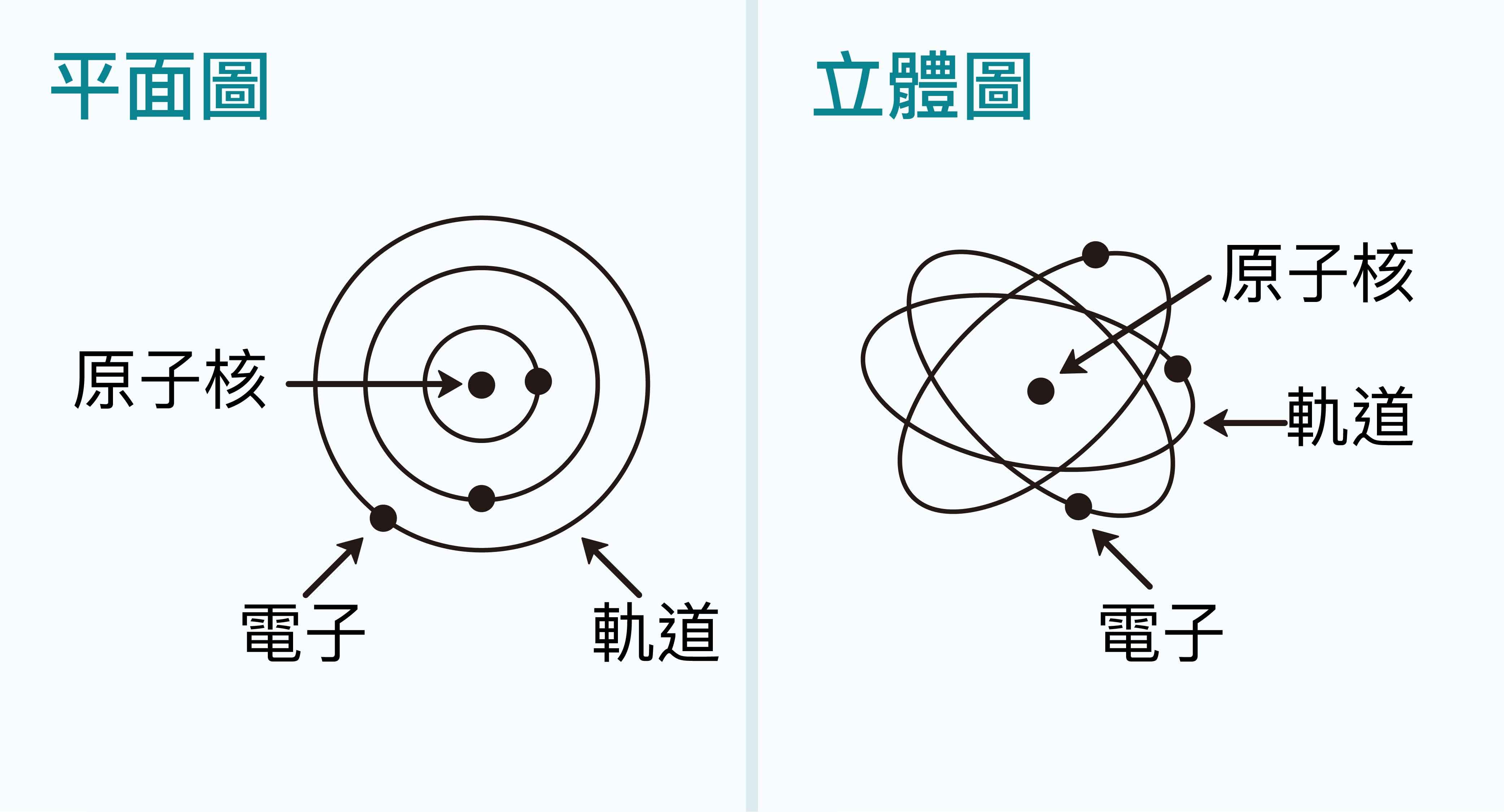 「原子」組成,包含原子核心的「質子」 與「中子」, 和環繞著原子核運行的「電子」。圖│研之有物(資料來源│進入原子的世界)
