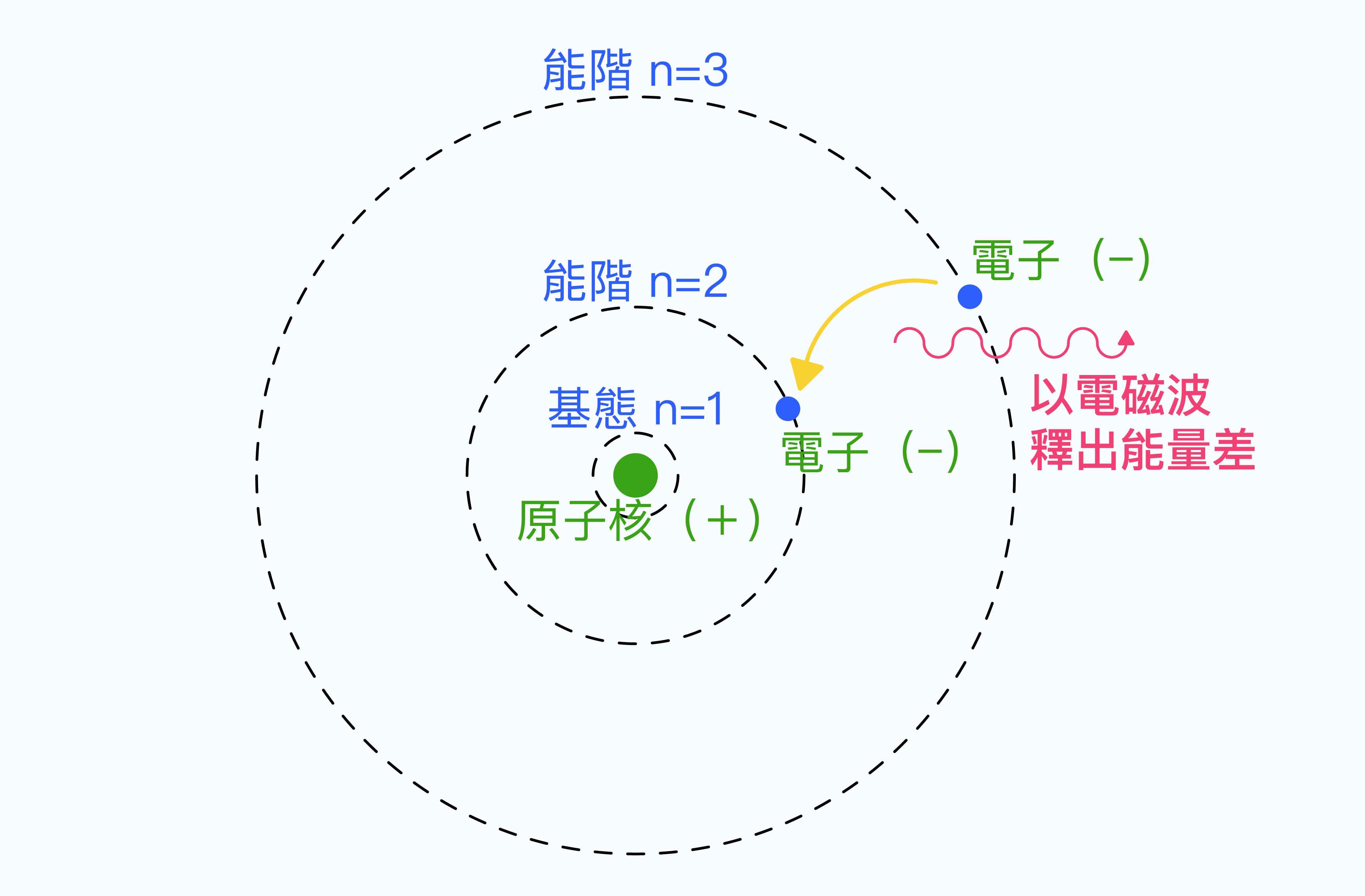 按照氫原子或類氫原子的波耳模型,當環繞的電子從「能階較高」的軌道,躍遷到「能階較低」的軌道時,會以電磁波的形式釋出能量差。 資料來源│WillowW 圖說重製│林婷嫻、張語辰