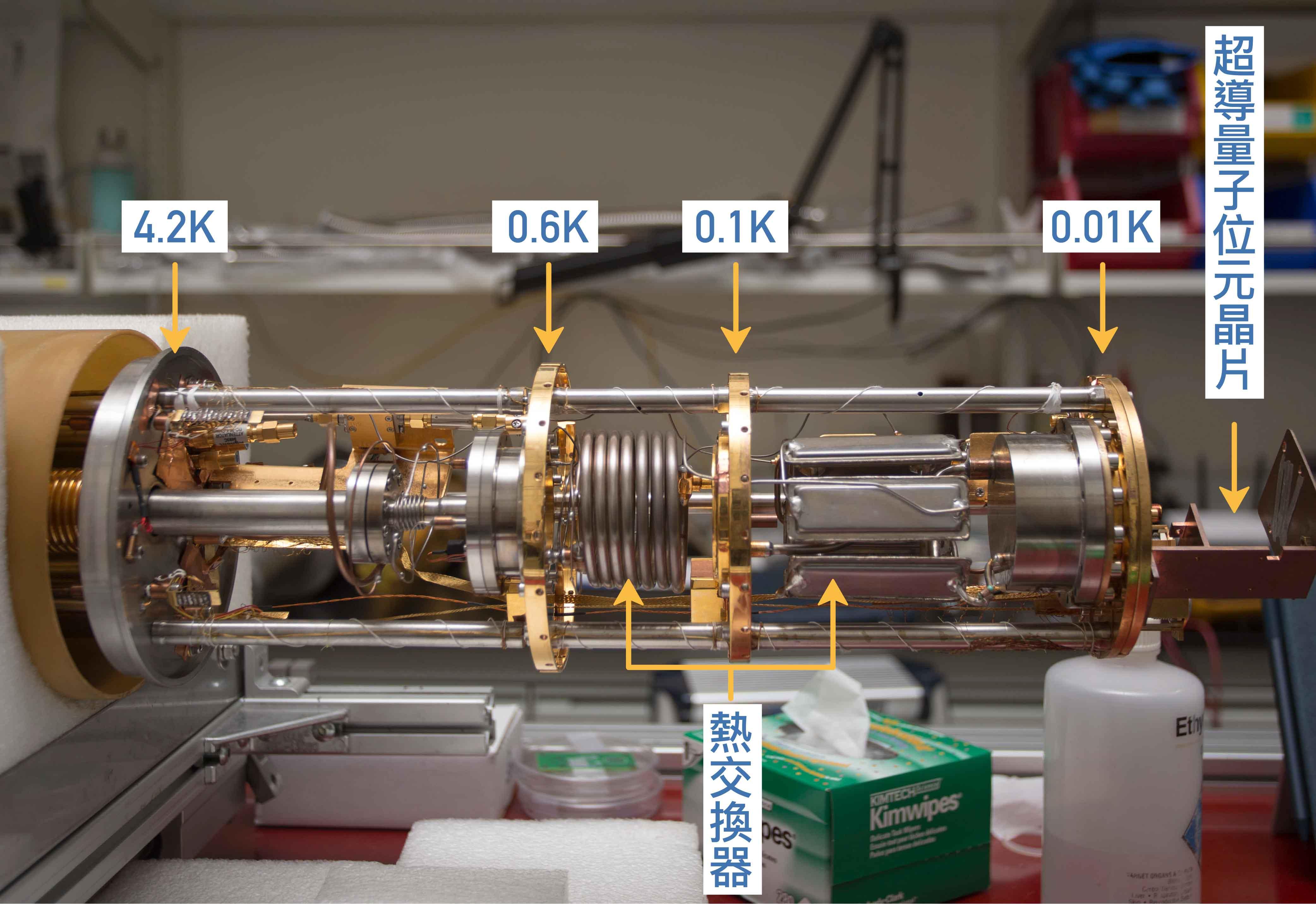 裝載「超導量子位元晶片」的稀釋冷凍機。從左往右圓形層的溫度為 4.2K, 0.6K, 0.1K, 0.01K。螺旋狀結構與片狀結構,為注入的高溫氣體與排出的低溫氣體的熱交換器。攝影│張語辰