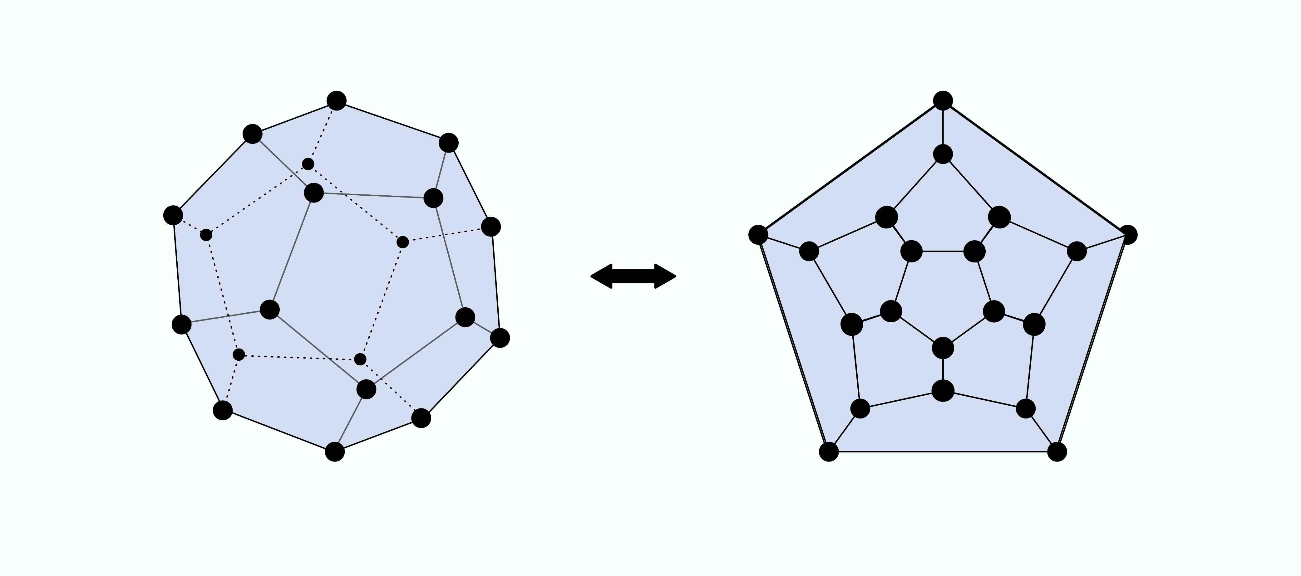 漢彌爾頓的環遊世界遊戲牽涉到圖論 (Graph Theory) ,比較容易的作法,是先把正 12 面體的圖壓扁成平面圖,再於平面圖中找出通過所有點各一次的圈,也就是漢彌爾頓迴圈。 資料來源│Hamiltonian Graph