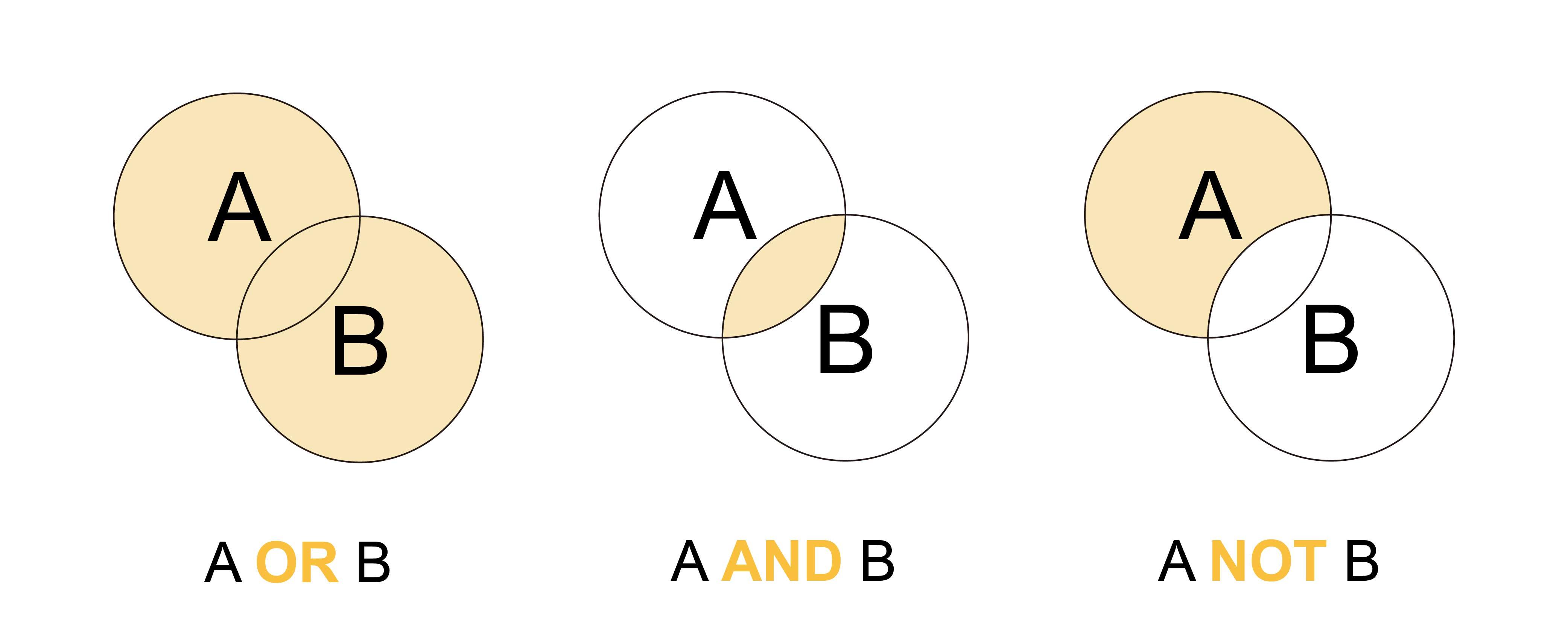 and、or、not 的邏輯概念,也是電子電路、電腦程式碼的基礎。 圖片重製│張語辰