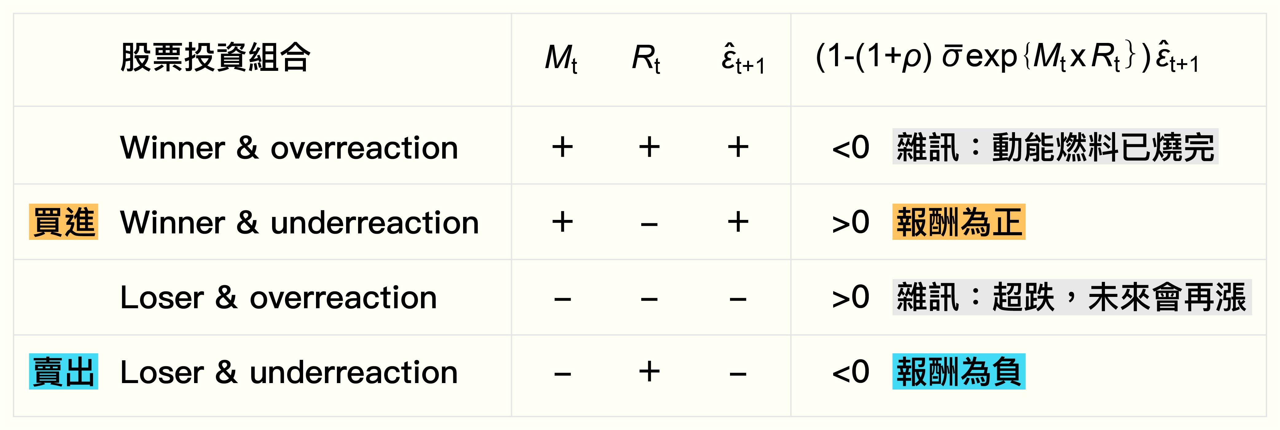 何淮中團隊的 WL-LH 投資組合模型。圖│研之有物(資料來源│Implied price risk and momentum strategy.)