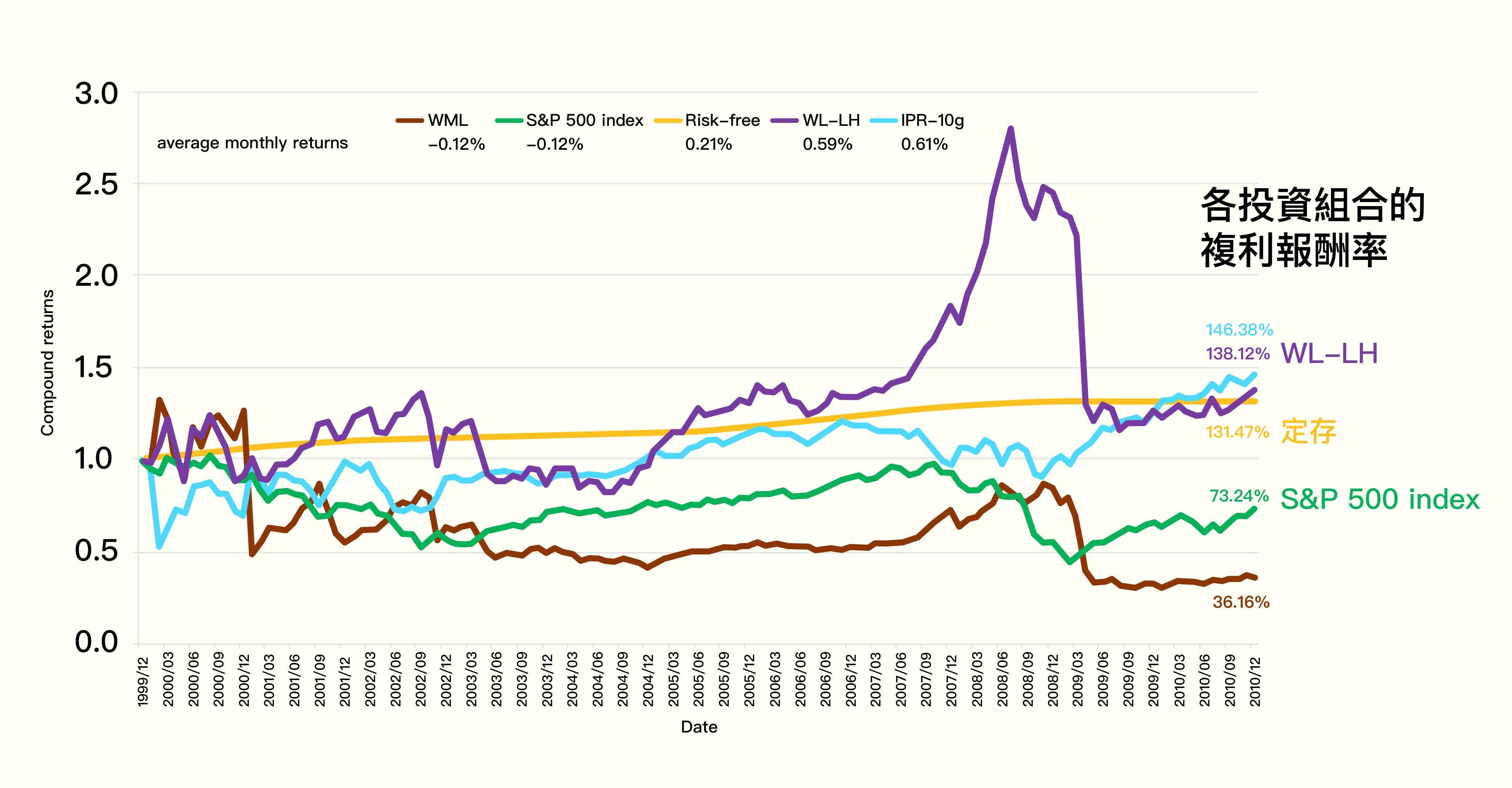 將 WL-LH 投資策略以美股歷史資料實證,雖然在 2008 年金融海嘯大起大落,但其 2000-2010 年累計複利報酬率為 138.12%,若投資 100 元會獲得 138 元。 資料來源│Implied price risk and momentum strategy. 圖說重製│林婷嫻、張語辰