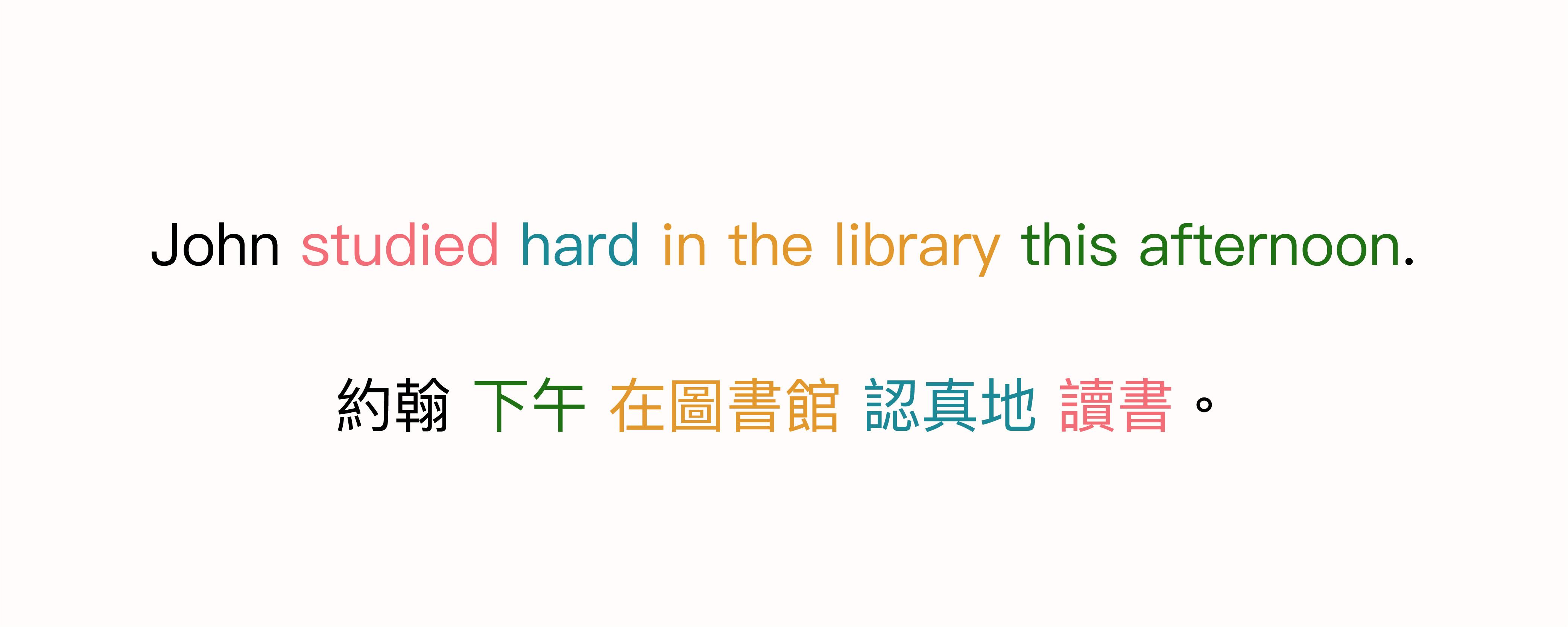 中英文句法結構的對照,同意義的字詞以相同顏色顯示,可以比對出句法的結構順序。 圖說設計│黃楷元、張語辰
