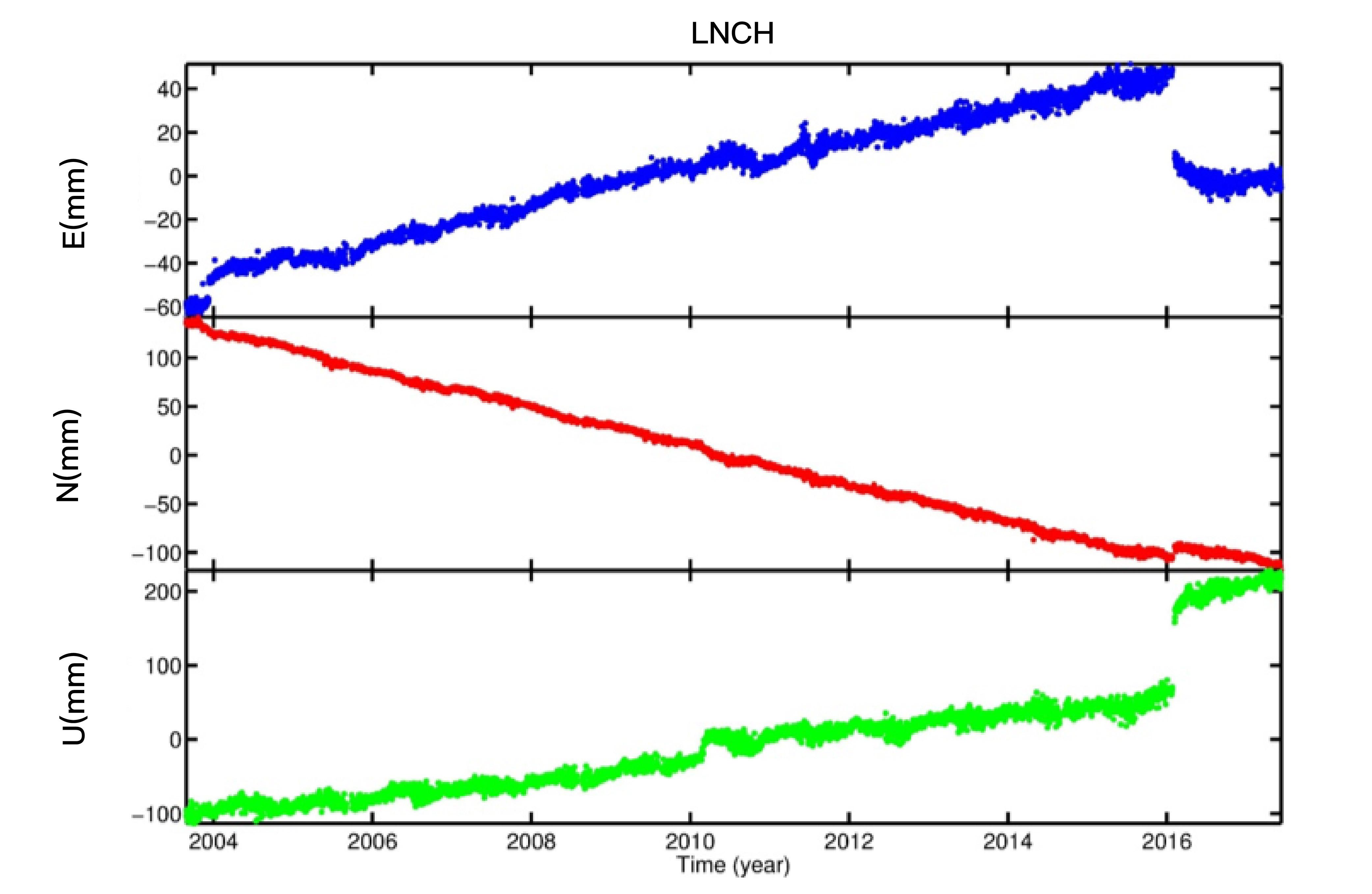 GPS 測站的座標時間序列。縱軸的 U 為垂直分量、 N 為南北分量、 E 為東西分量。線條錯開處為地震造成的不連續。 資料來源│許雅儒提供