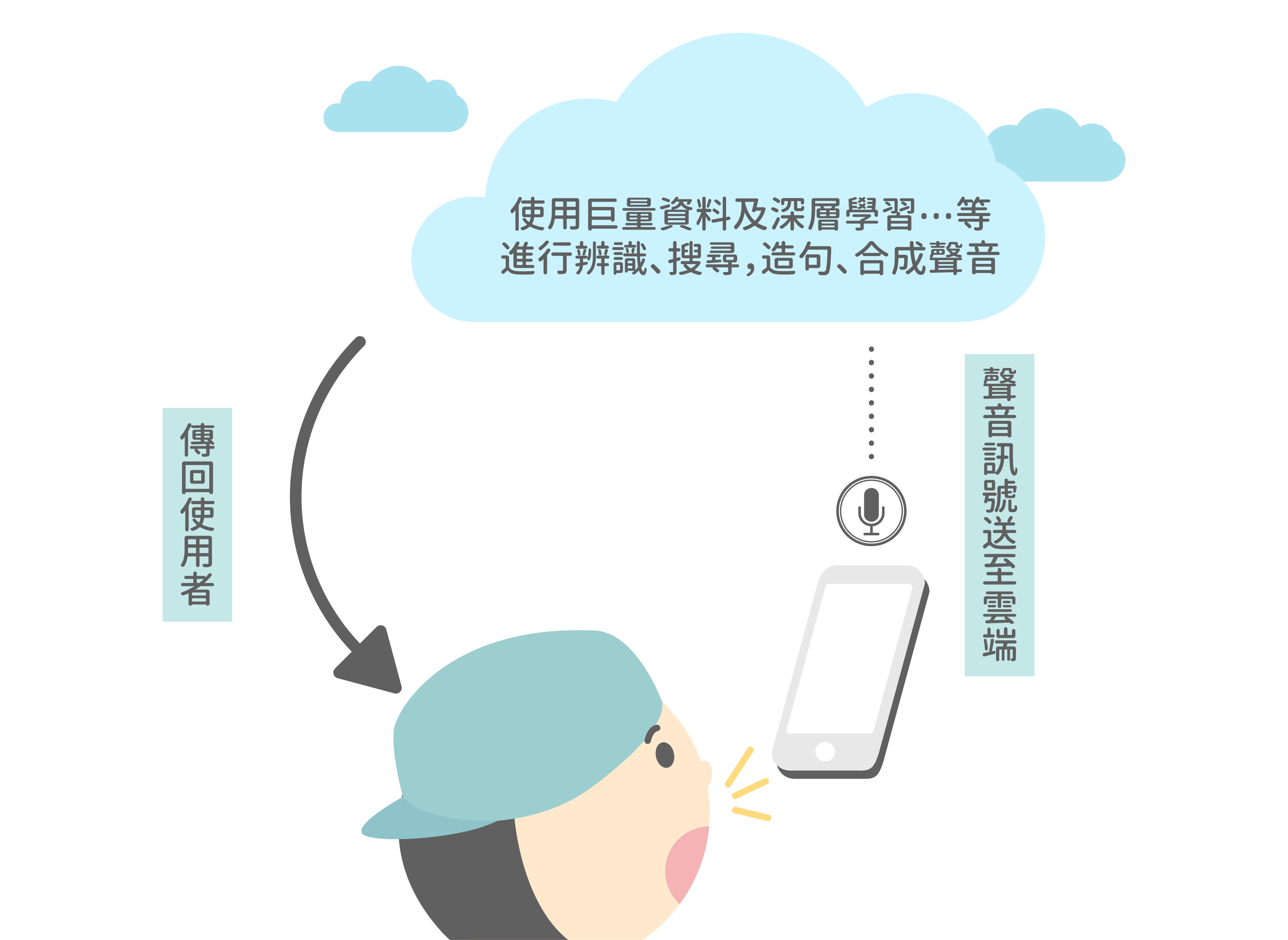 Siri 技術原理概念圖。 圖說設計│張語辰