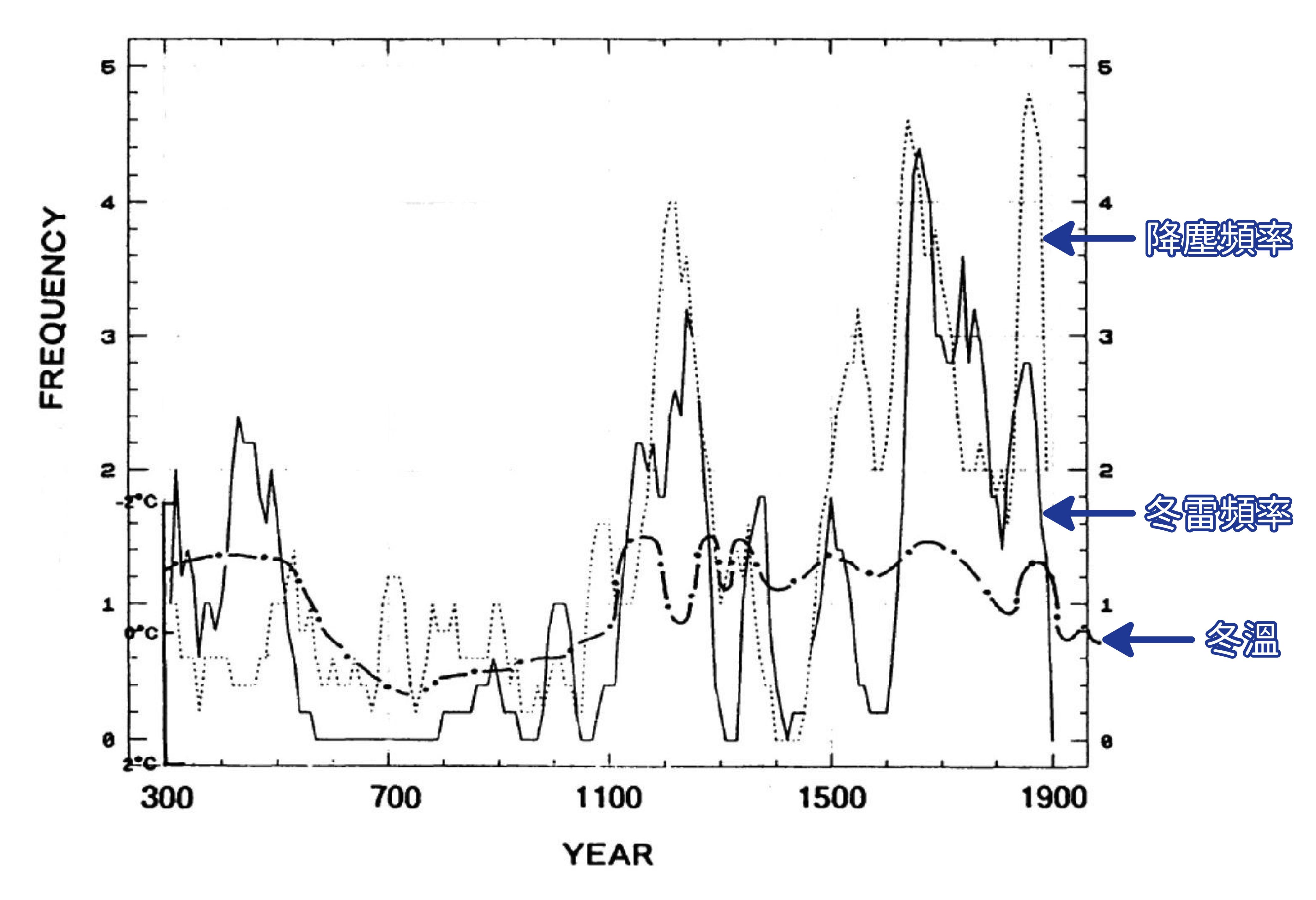 王寳貫統計過去兩千年的冬雷次數,與溫度、降塵的關係。 資料來源│王寳貫提供 圖說重製│歐柏昇、張語辰
