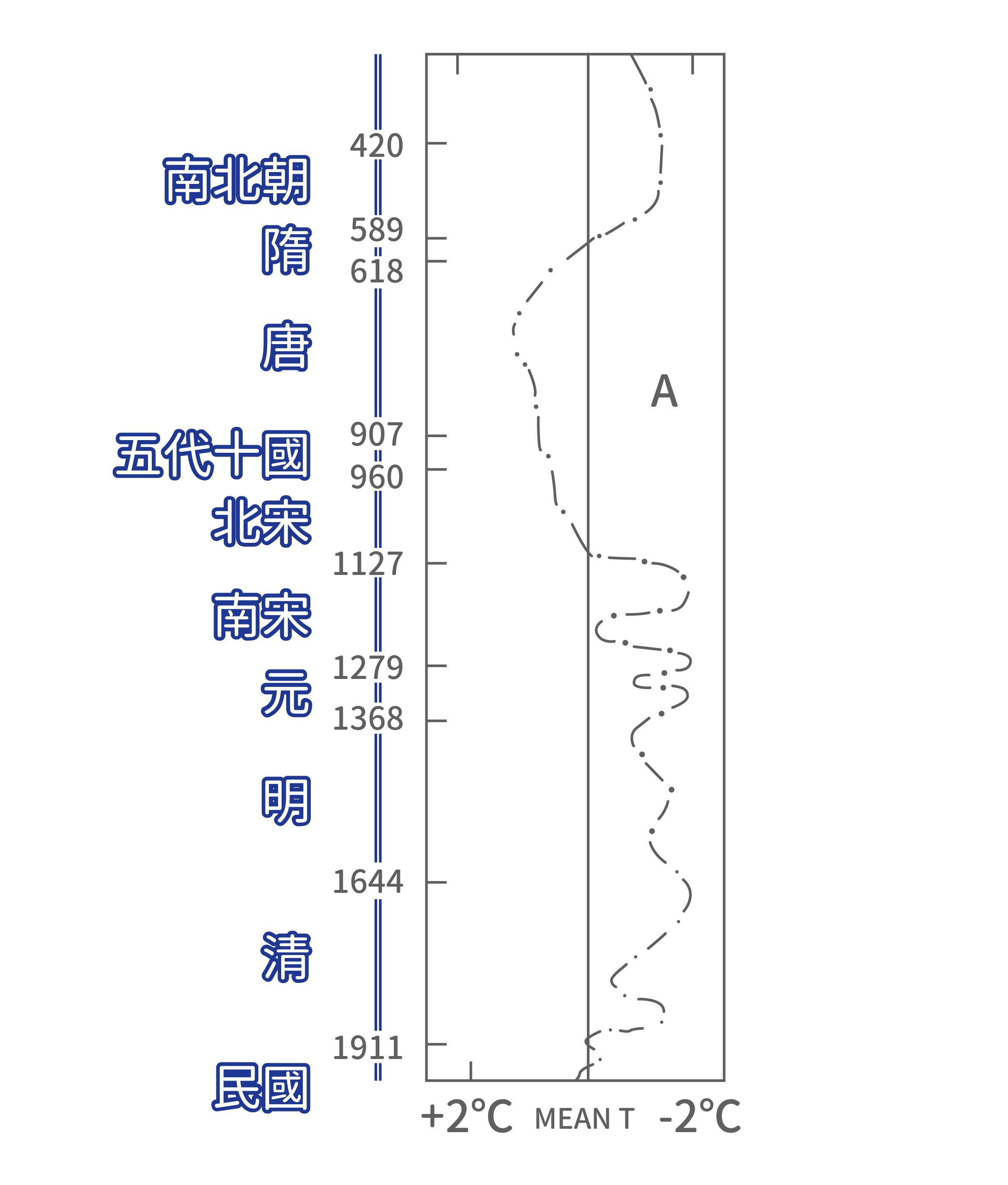 中國歷史氣溫變化曲線 (竺可楨,1973)。資料來源│王寳貫提供 圖說重製│歐柏昇、張語辰