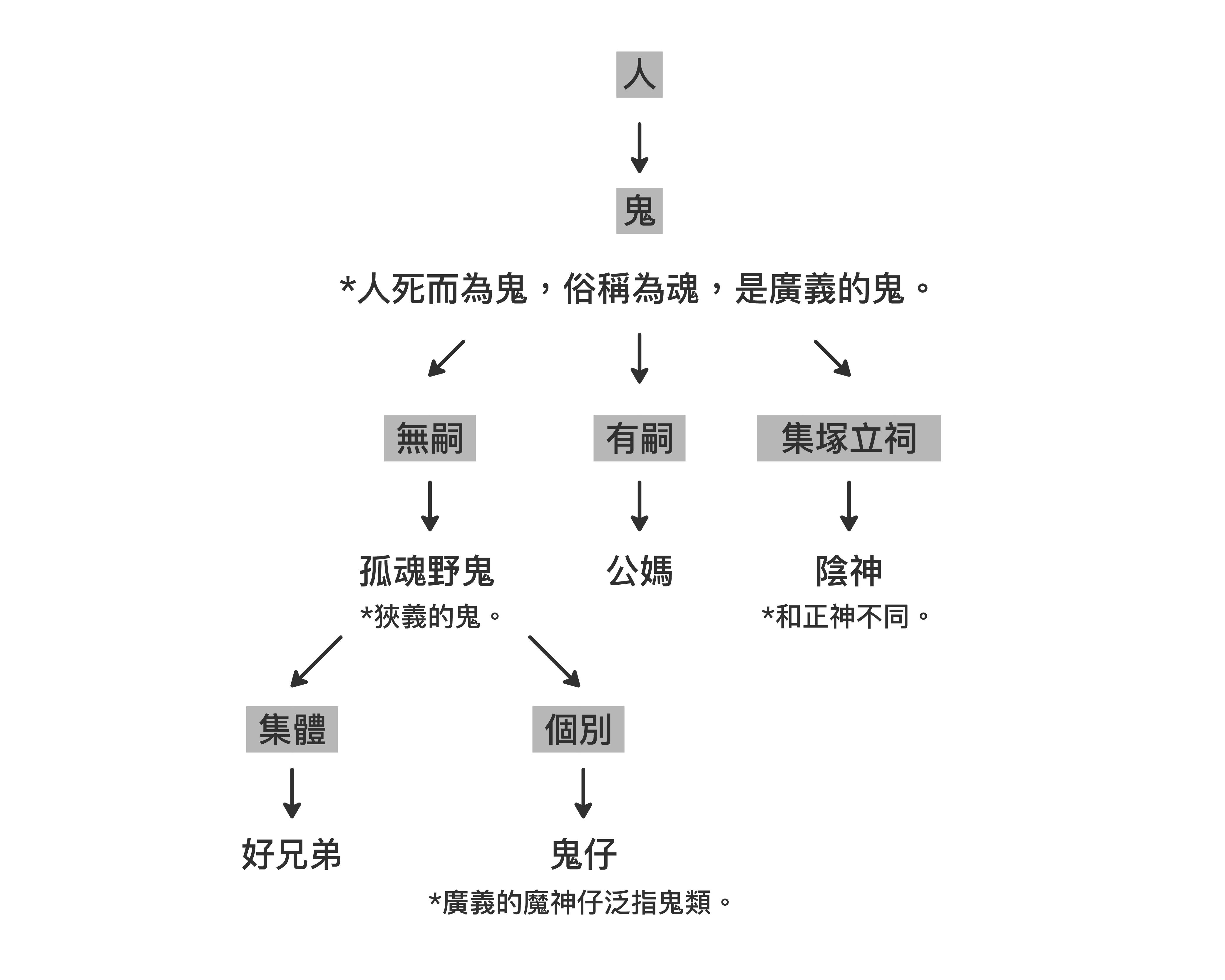 臺灣鬼仔關係譜。 資料來源│《台灣鬼仔古》,作者:林美容。台北:月熊出版。