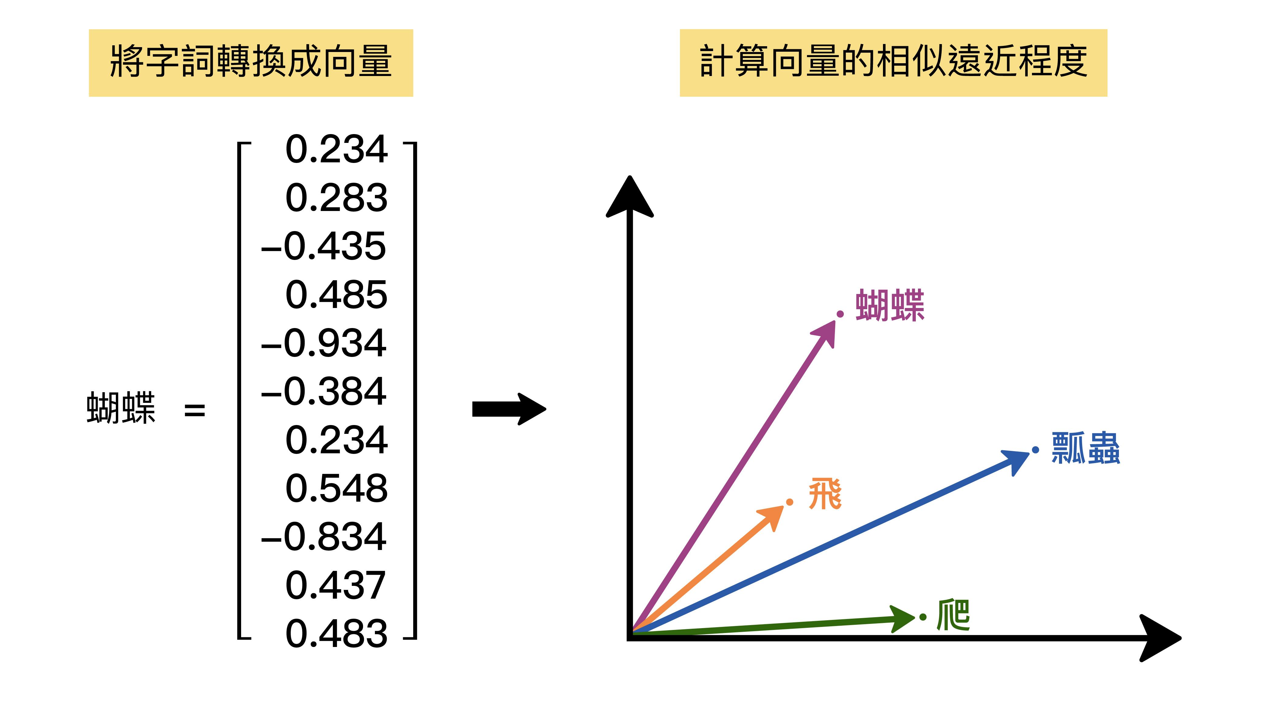 詞向量的概念。(其中的向量數字為舉例) 資料來源│馬偉雲 圖說重製│林婷嫻、張語辰