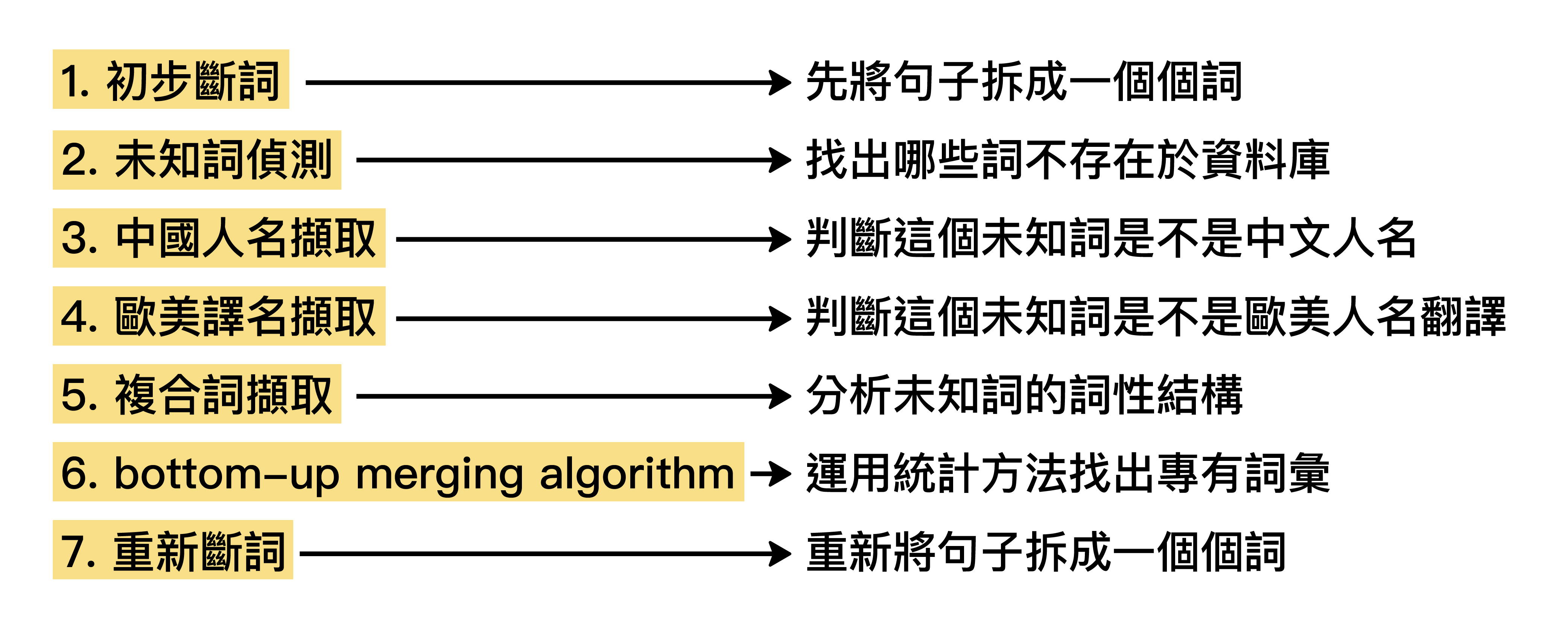 中文斷詞系統的處理步驟。 資料來源│〈未知詞擷取作法〉,作者:馬偉雲