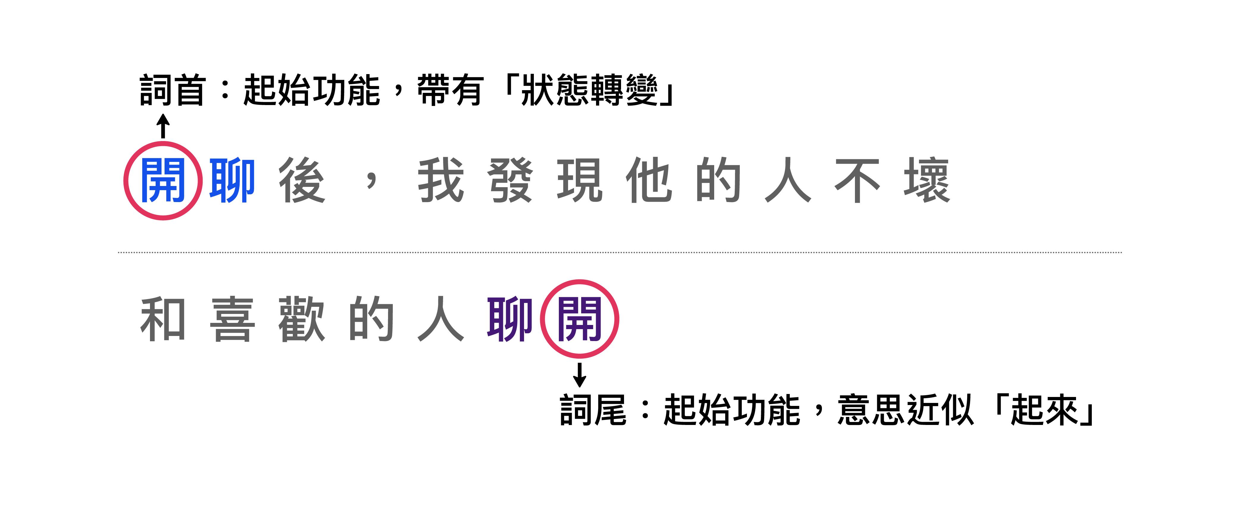 「開」的複合動詞結構舉例。 圖│〈現代漢語複合動詞之詞首詞尾研究〉,作者:邱智銘、駱季青、陳克健