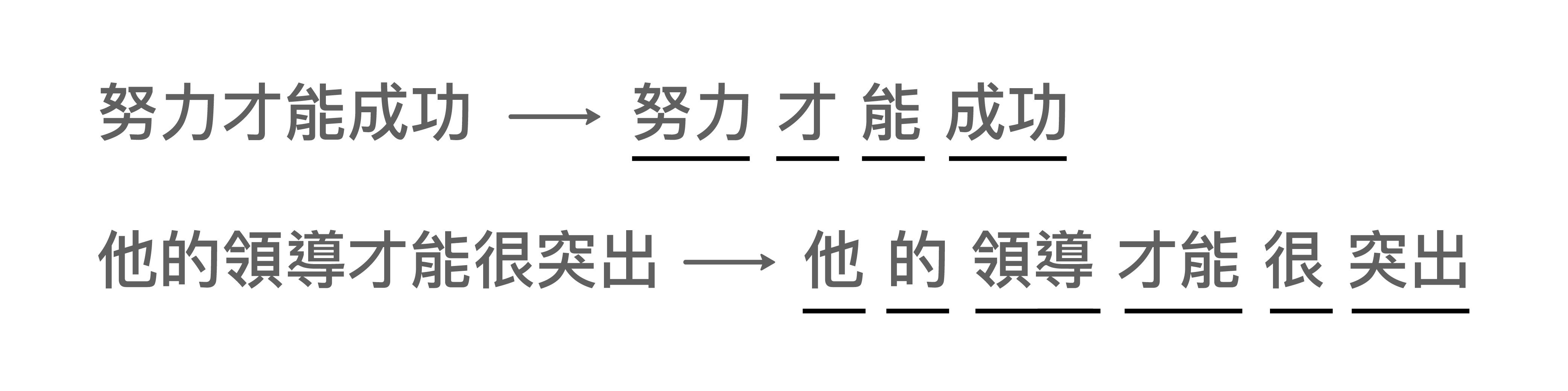 語言學家會把這樣子的斷詞標注清楚,供電腦進行機器學習。經過不同語句的大量標注,電腦最後會自己學會利用「才能」的上下文做判斷。 資料來源│馬偉雲說明