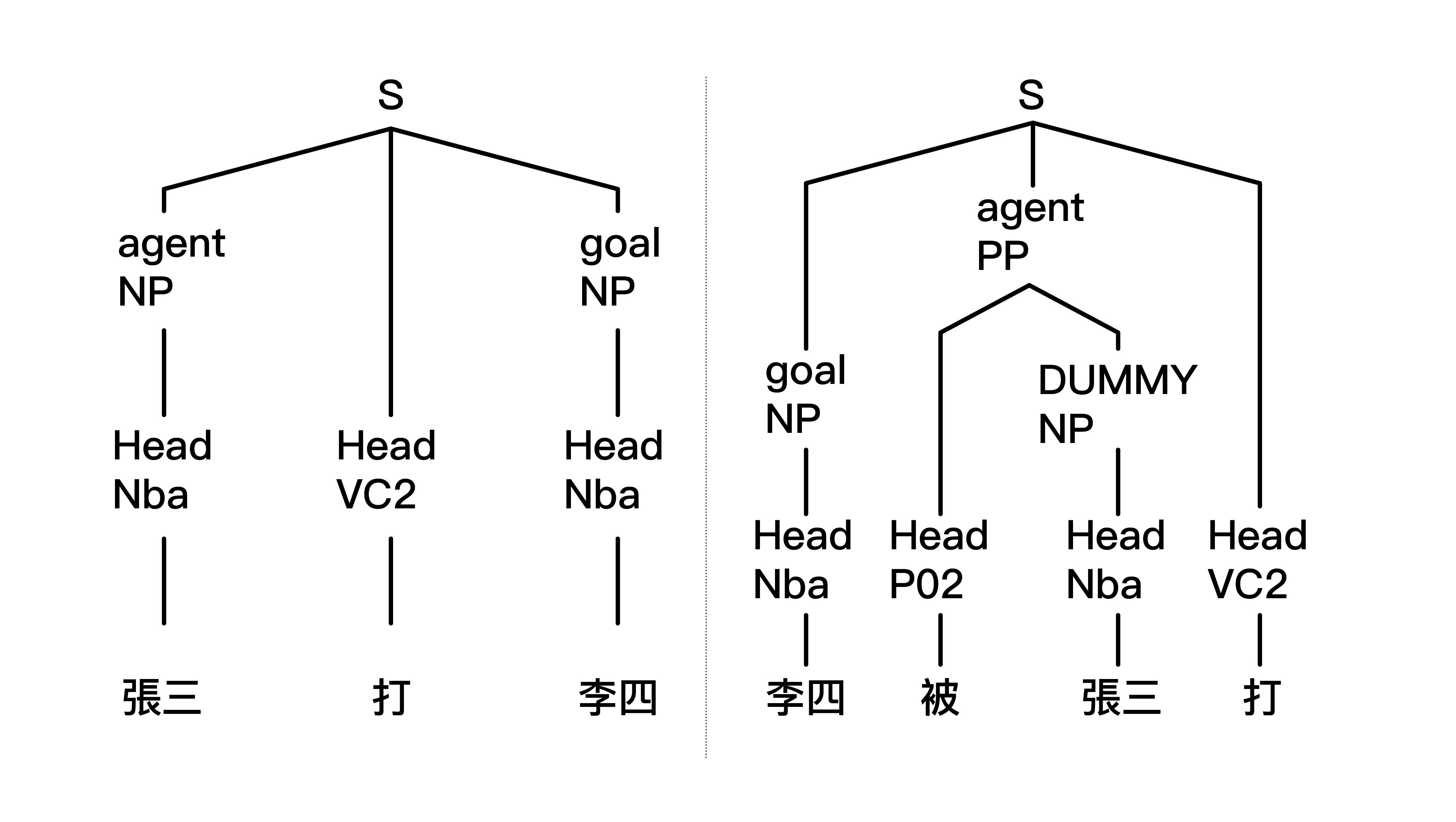 「張三打李四」和「李四被張三打」,兩個句子的結構樹。圖│馬偉雲說明