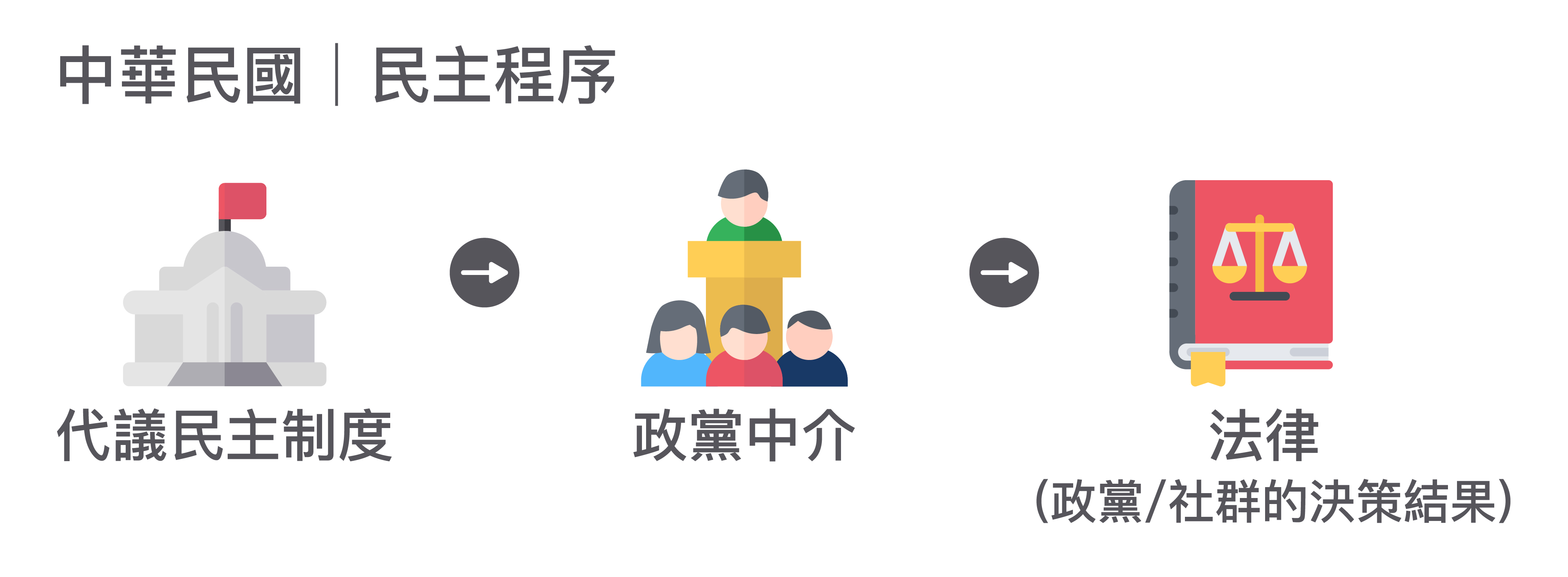 臺灣的民主,主要是透過代議民主程序運作。經由政黨的中介,立法院代表人民做成法律等民主社群的集體決策。圖│研之有物(資料來源│蘇彥圖說明)