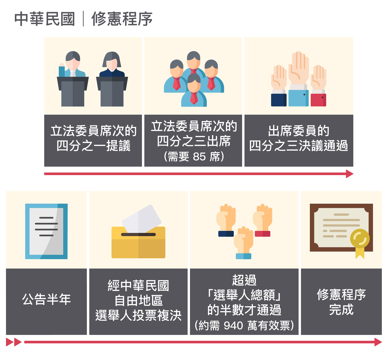 中華民國憲法修改的程序難如登天,像是一個「被鎖定」的制度。圖│研之有物(資料來源│蘇彥圖說明)