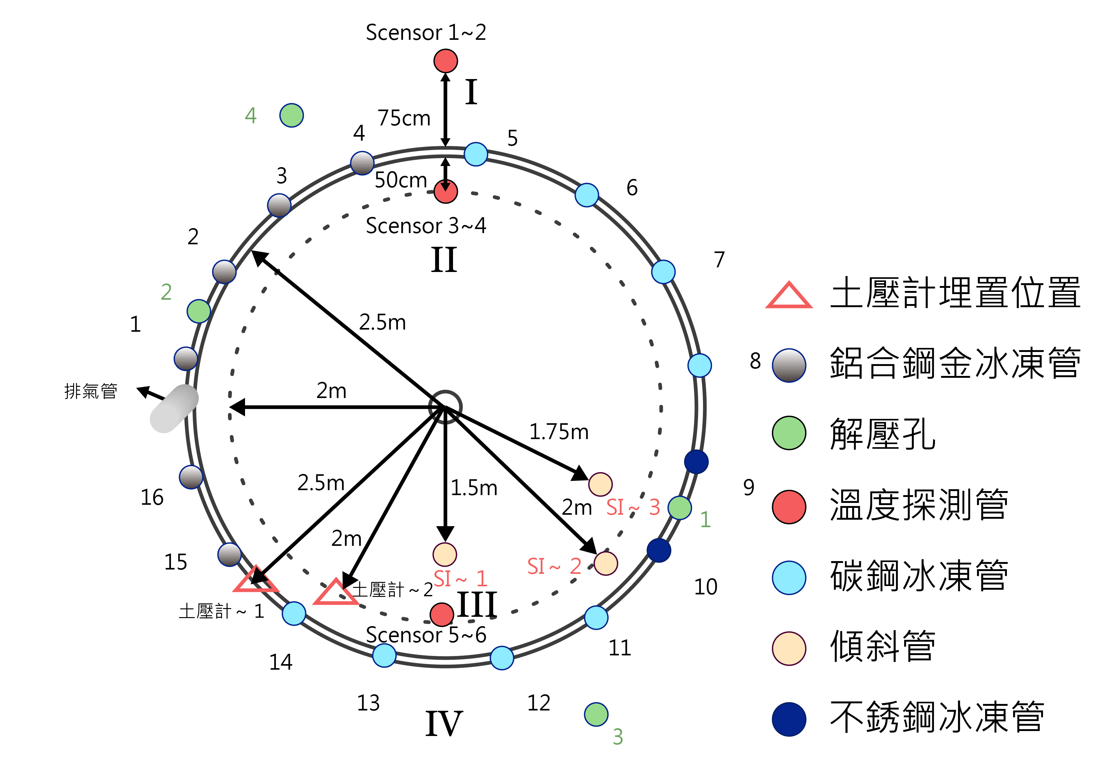 陳洋元設計的土壤冷凍實驗配置圖。圖│研之有物(資料來源│陳洋元提供)