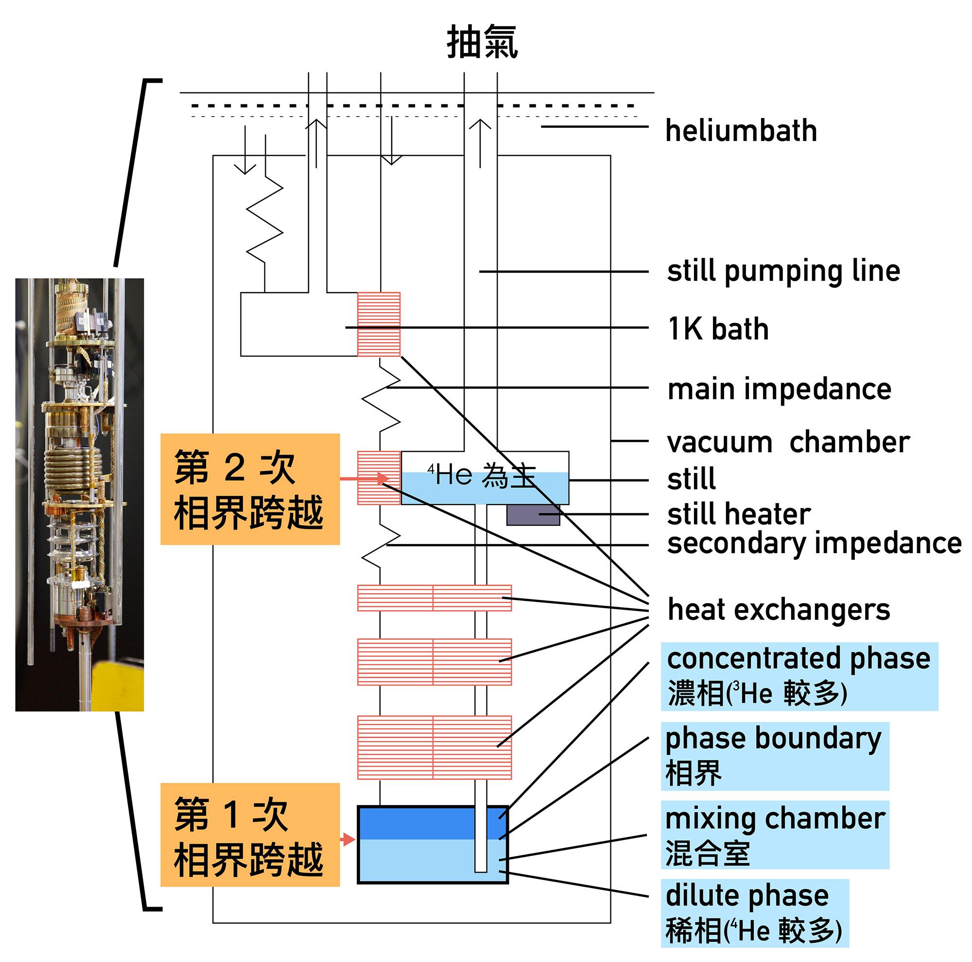稀冷機的裝置示意圖。mixing chamber 中有兩個不同 3HE 和 4HE 組成的液態相。當對 still 抽氣時,mixing chamber 中濃相區(深藍色區塊)的 3HE 會被抽走,下層中稀相區中的 3HE 會穿越過兩相間的界面補充上層濃相區被抽走的 3HE ,此種類似蒸發的作用會帶走熱量, 3HE 再穿越至 still 區蒸發、將熱量帶走,而能降低溫度。 資料來源│陳洋元  圖說重製│廖英凱、張語辰