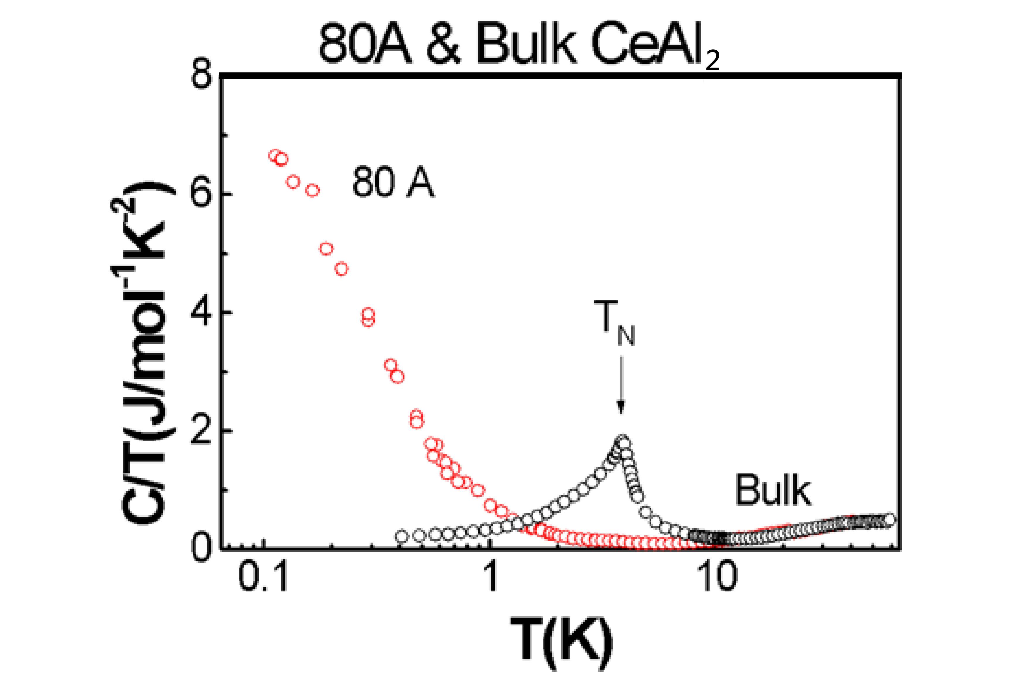 二鋁化鈰 (CeAl2) 80 nm 奈米樣品的低溫比熱與塊材截然不同,凸顯了奈米科技的獨特性。 圖片來源│陳洋元提供,取自 Size Dependence of Heavy Fermion Behavior in CeAl2
