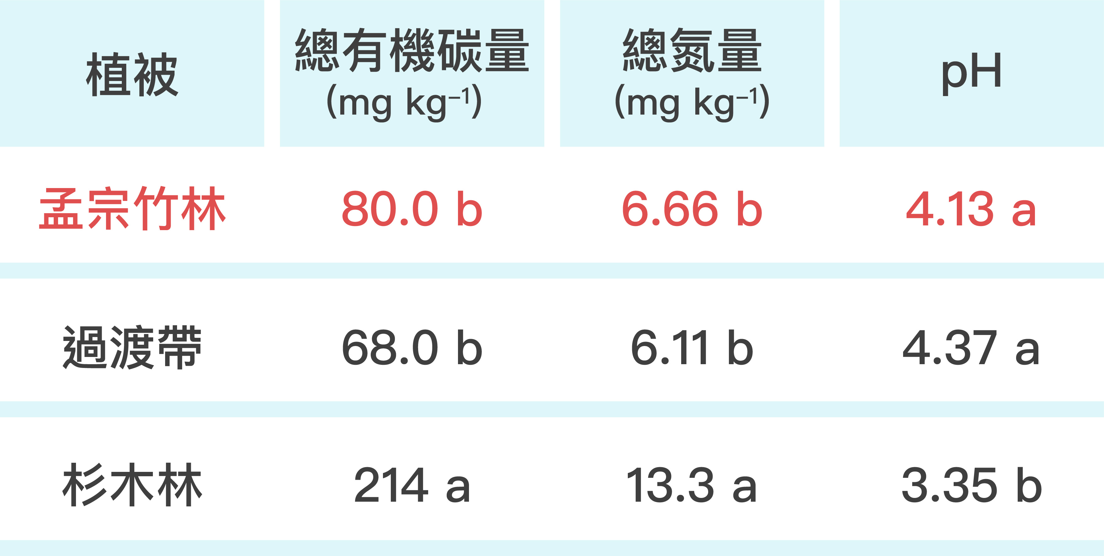 """與杉木林的土壤相比,孟宗竹林土壤的總有機碳量、總氮量明顯減少,至於 pH 值則升高,顯示孟宗竹林入侵造成土壤有機物含量減少,導致土質劣化。圖│研之有物、廖英凱(資料來源│Chang, E.H. and Chiu C.Y.* , 2015, """"Changes in soil microbial community structure and activity in a cedar plantation invaded by moso bamboo """", Applied Soil Ecology, 91, 1-7. )"""
