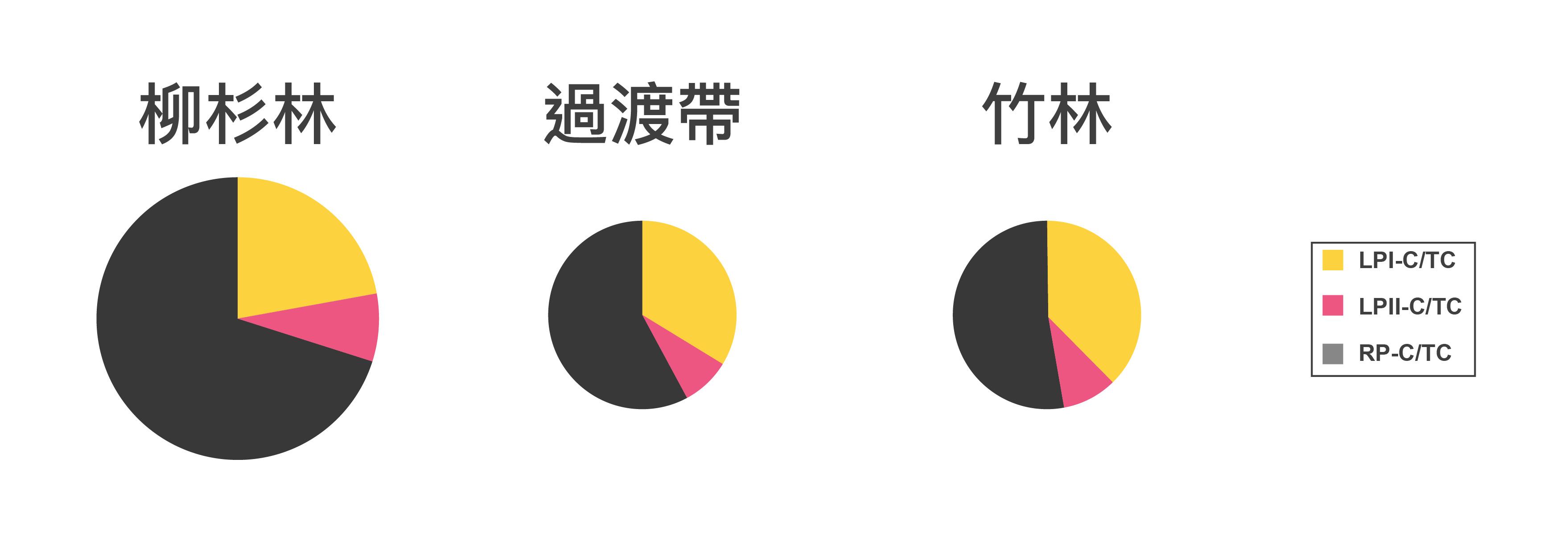 "孟宗竹林侵入鄰近的杉木林,導致土壤有機態碳含量(整個圓餅面積大小)減少,耐分解有機物(黑色部分)組成比例也減少。圖│研之有物、廖英凱 (資料來源│Wang, H.C., Tian, G., and Chiu, C.Y.* , 2016, ""Invasion of moso bamboo into a Japanese cedar plantation affects the chemical composition and humification of soil organic matter. "", Scientific Reports, 6, 32211.)"