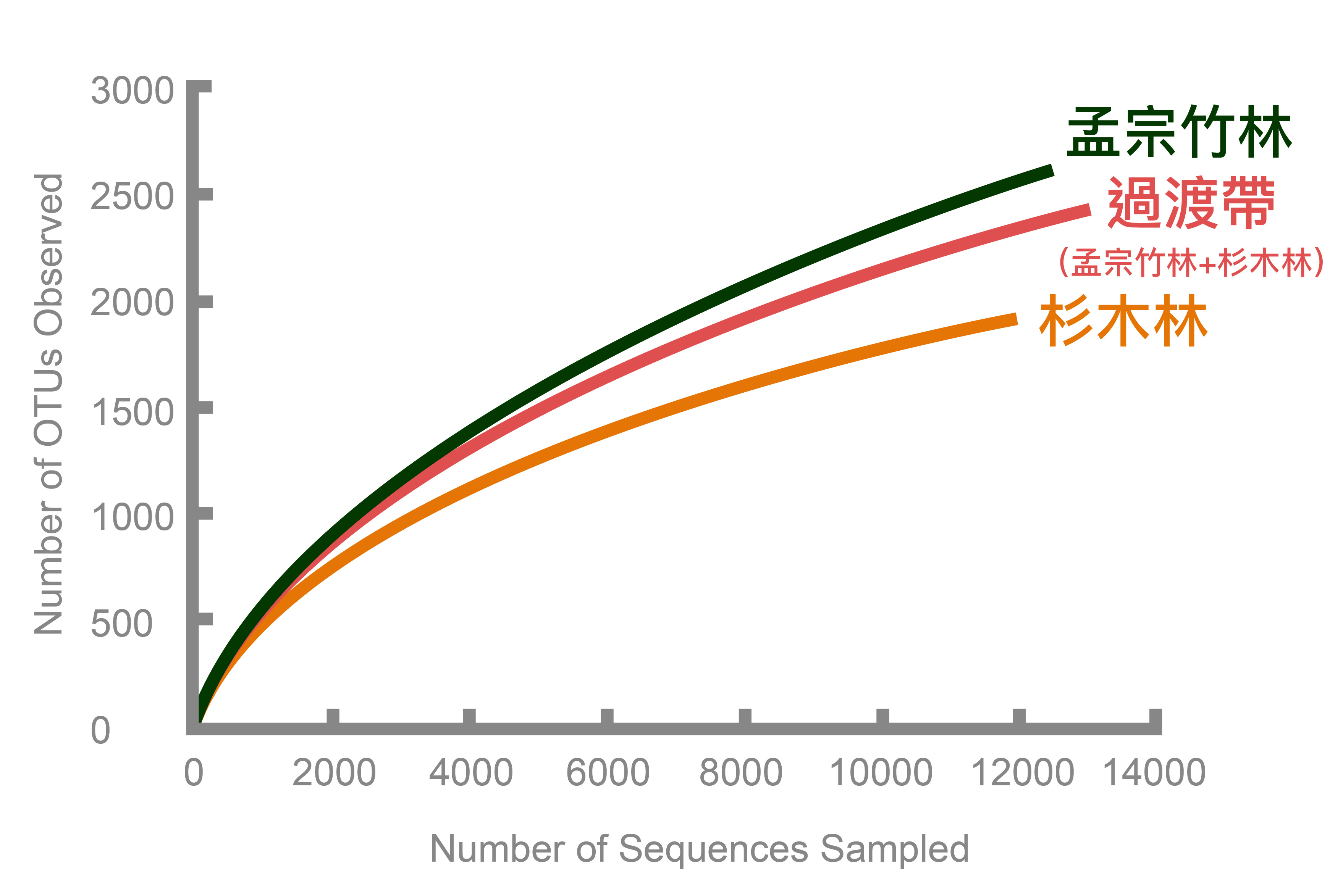 DNA 定序分析:孟宗竹林土壤細菌多樣性最高,過渡帶次之,杉木林最低。 資料來源│Lin et al. (2014) Microbial Ecology 67:421-429 圖說重製│廖英凱、張語辰