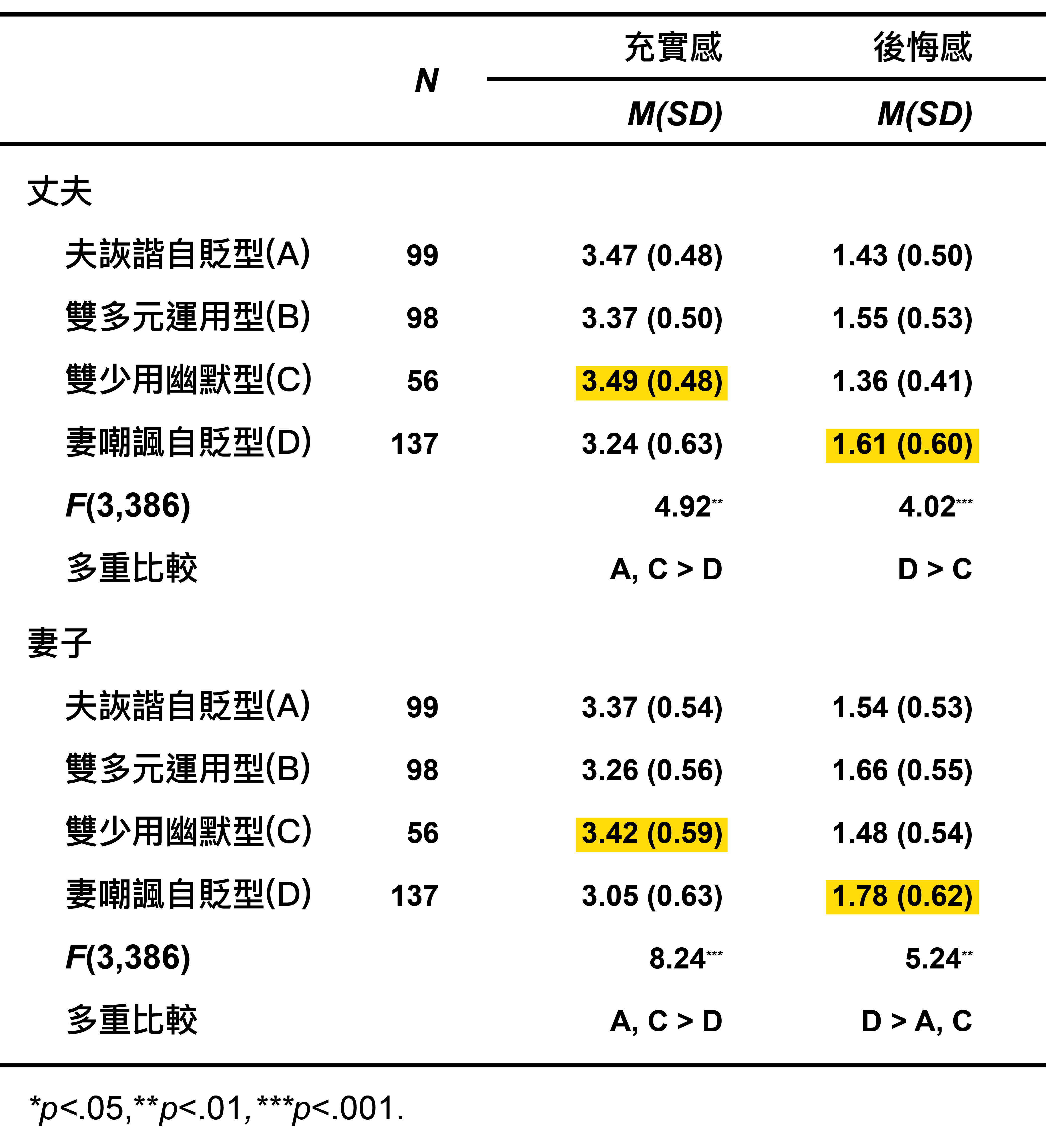 夫妻四種幽默運用類型,問卷調查結果的變項平均值。圖│研之有物(資料來源│周玉慧 (2018)。〈夫妻間幽默運用及其影響〉。《中華心理學刊》,60,33-55。)