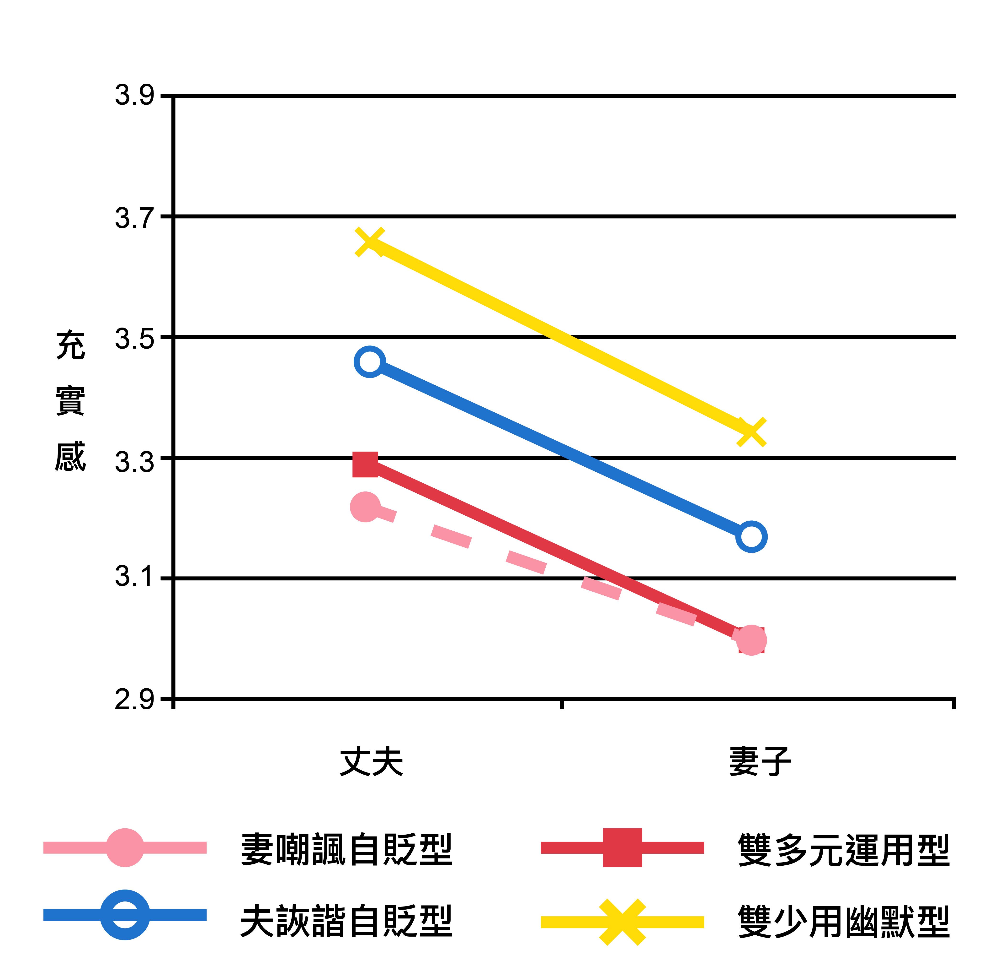 婚姻的「充實感」分數,在四種幽默運用類型的夫妻間的差異。圖│研之有物(資料來源│周玉慧(2018)。〈夫妻間幽默運用及其影響〉。《中華心理學刊》,60,33-55。)
