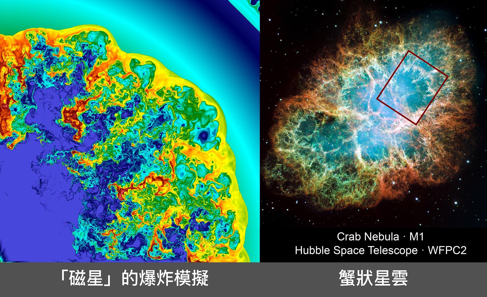磁星 (magnetar) 的超新星爆炸機制,左圖模擬出來的結構,與右圖的蟹狀星雲(紅框處)非常像。 資料來源│左圖:陳科榮,右圖:NASA, ESA, J. Hester and A. Loll (Arizona State University)