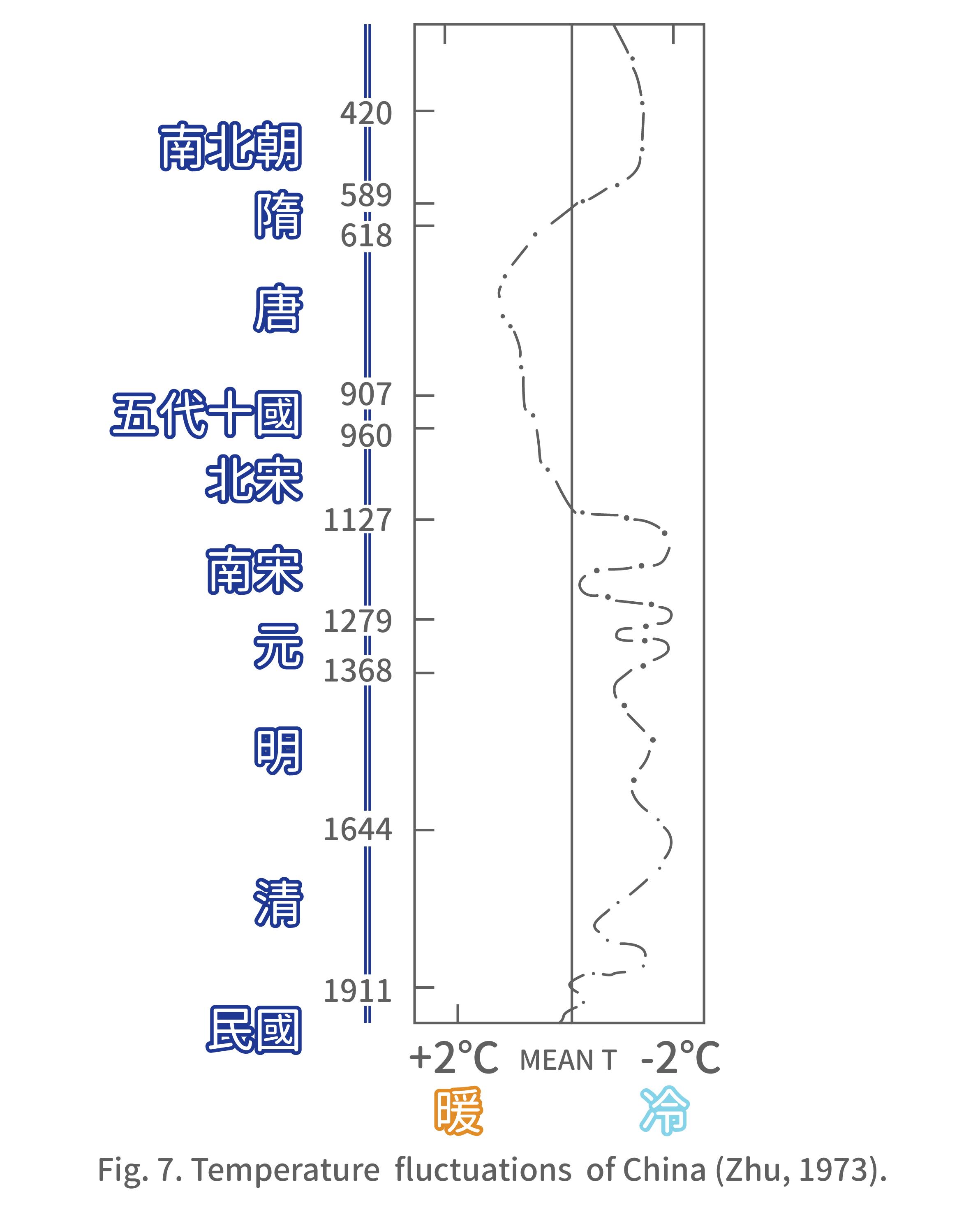 歷史氣溫變化曲線 (竺可楨,1973)。(此圖資料以年份為準,左側朝代為輔助說明之標示,故部分年份與朝代年代會有些許差異) 資料來源│王寳貫提供 圖說重製│歐柏昇、張語辰