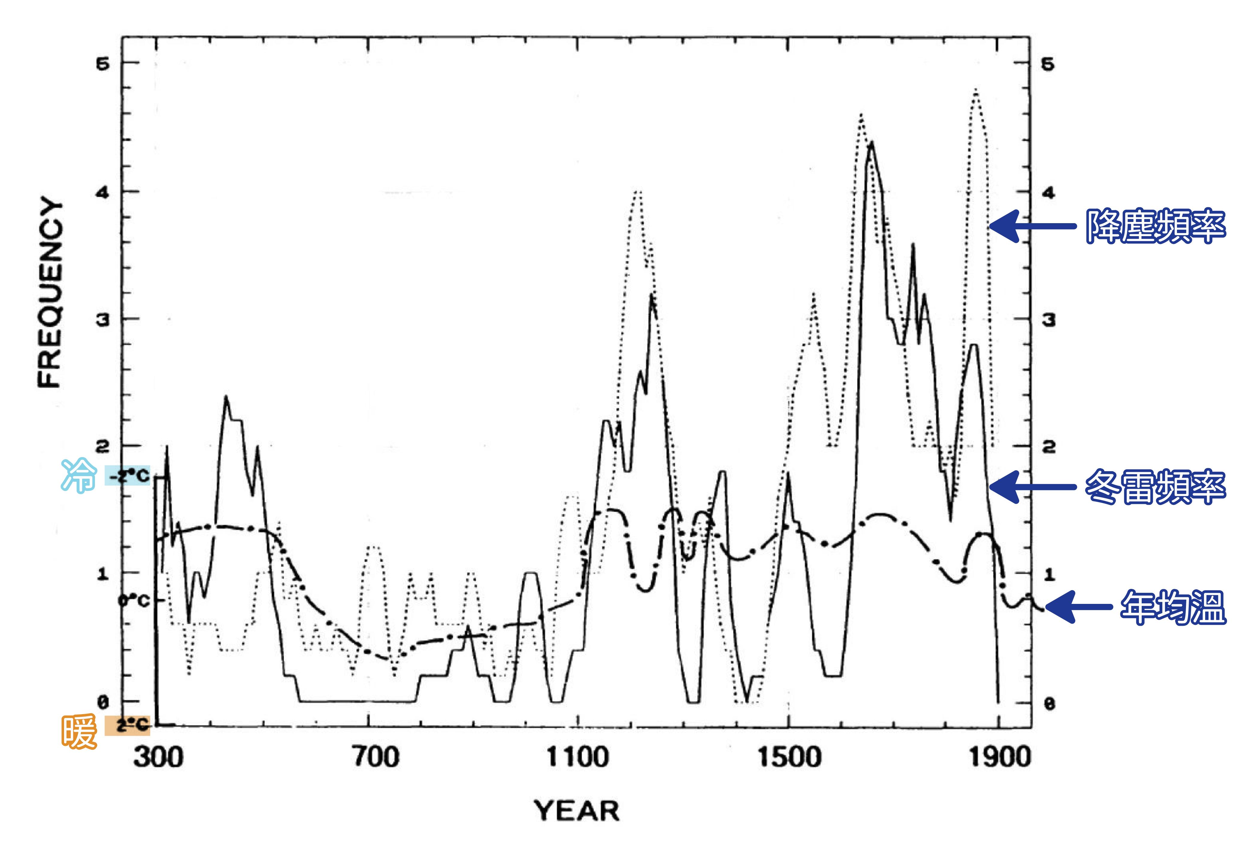 王寳貫統計過去兩千年的冬雷次數,與溫度(竺可楨,1973)、降塵的關係。圖│研之有物(資料來源│王寳貫提供)