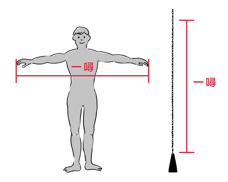 在搖晃的船上,什麼是最方便的度量衡?那就是水手的雙臂長度,也就是 1 噚。一般而言,1 噚約為 6 呎。 資料來源│長榮海事博物館 圖│研之有物