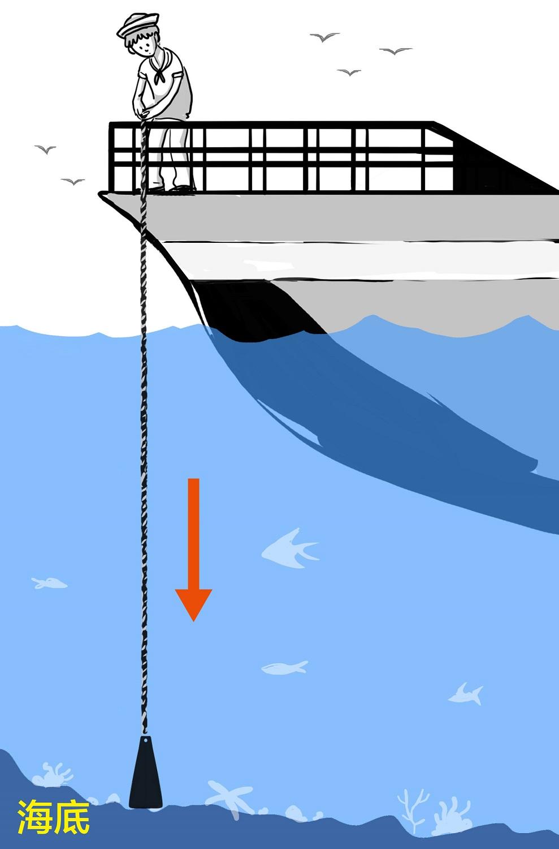 測深錘:鉛錘上繫有水錘繩。有些繩子上有做記號,代表不同的水深;或是水手用雙臂丈量放入海底的繩長,來換算水深。圖│研之有物(資料來源│長榮海事博物館)
