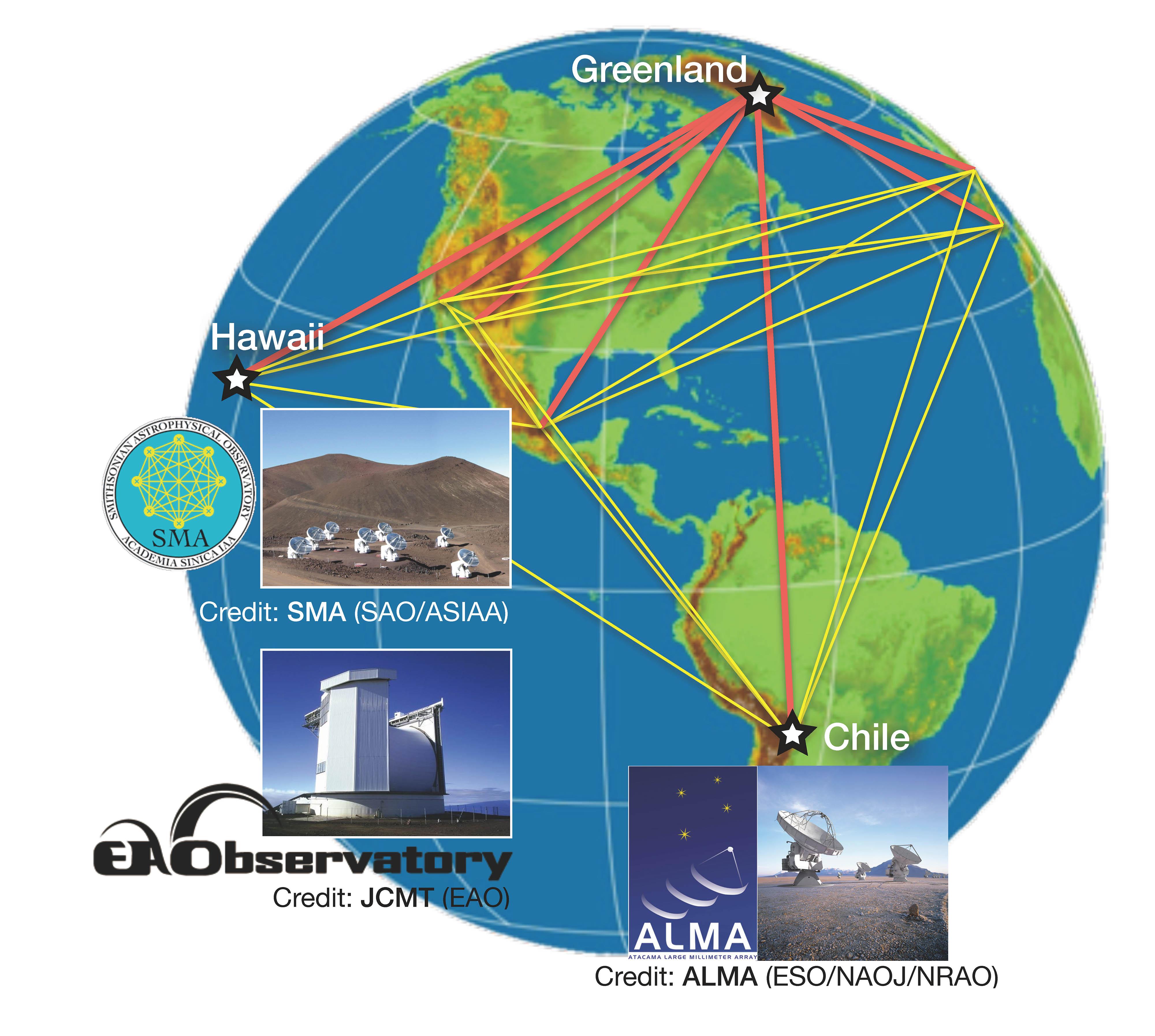 中研院已在夏威夷有 SMA 望遠鏡,又參與了智利 ALMA 望遠鏡的建造,掌握世界上很少數的次毫米波望遠鏡。在地球的另一角:格陵蘭,蓋一座新的望遠鏡,三台望遠鏡就形成一個大三角形,連線成將近地球那麼大的望遠鏡。如此一來,黑洞的觀測,中研院就站在全世界的主導地位。資料來源│格陵蘭望遠鏡網站