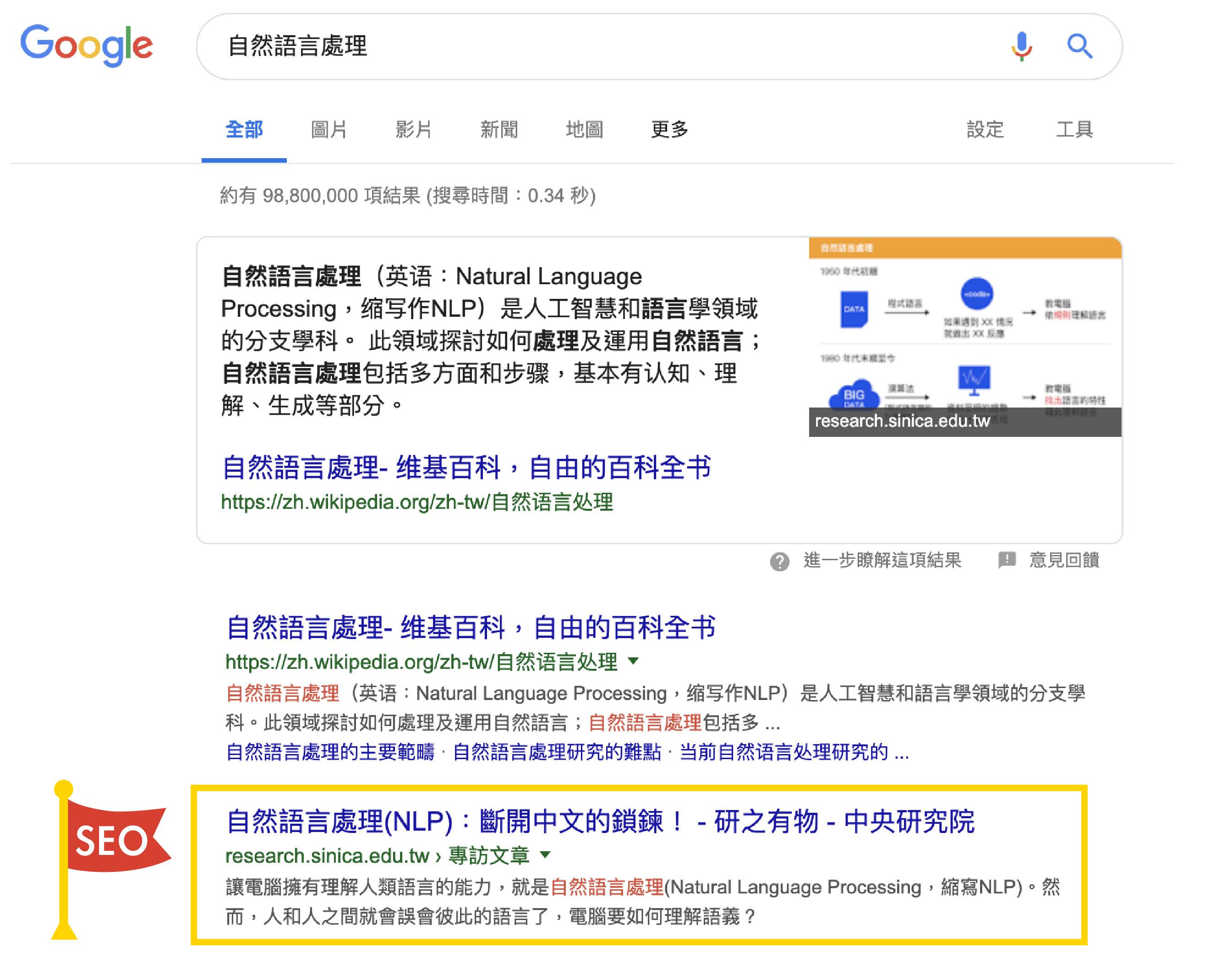 在 Google 搜尋「自然語言處理」,可以看到《研之有物》的文章排行僅次於維基百科。資料來源│Google 搜尋