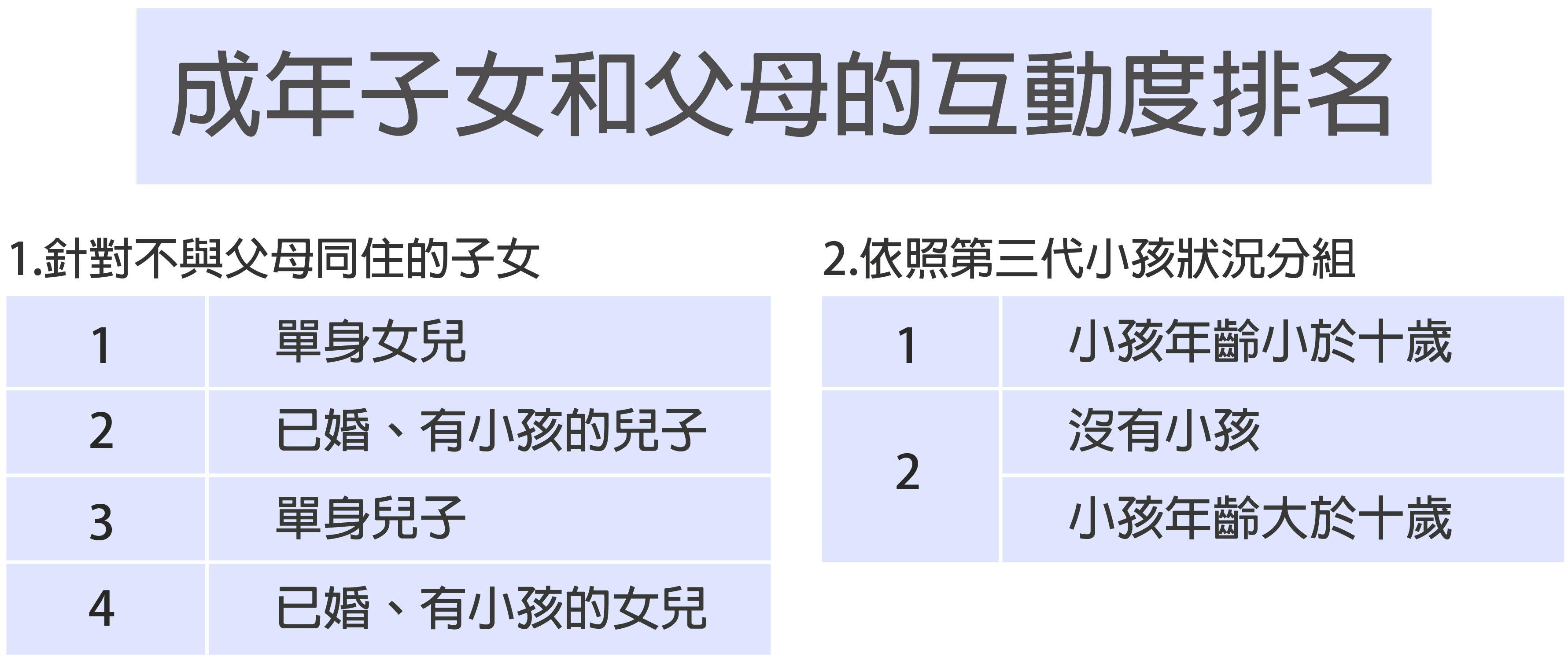 圖說設計│黃曉君、林洵安 資料來源│陶宏麟