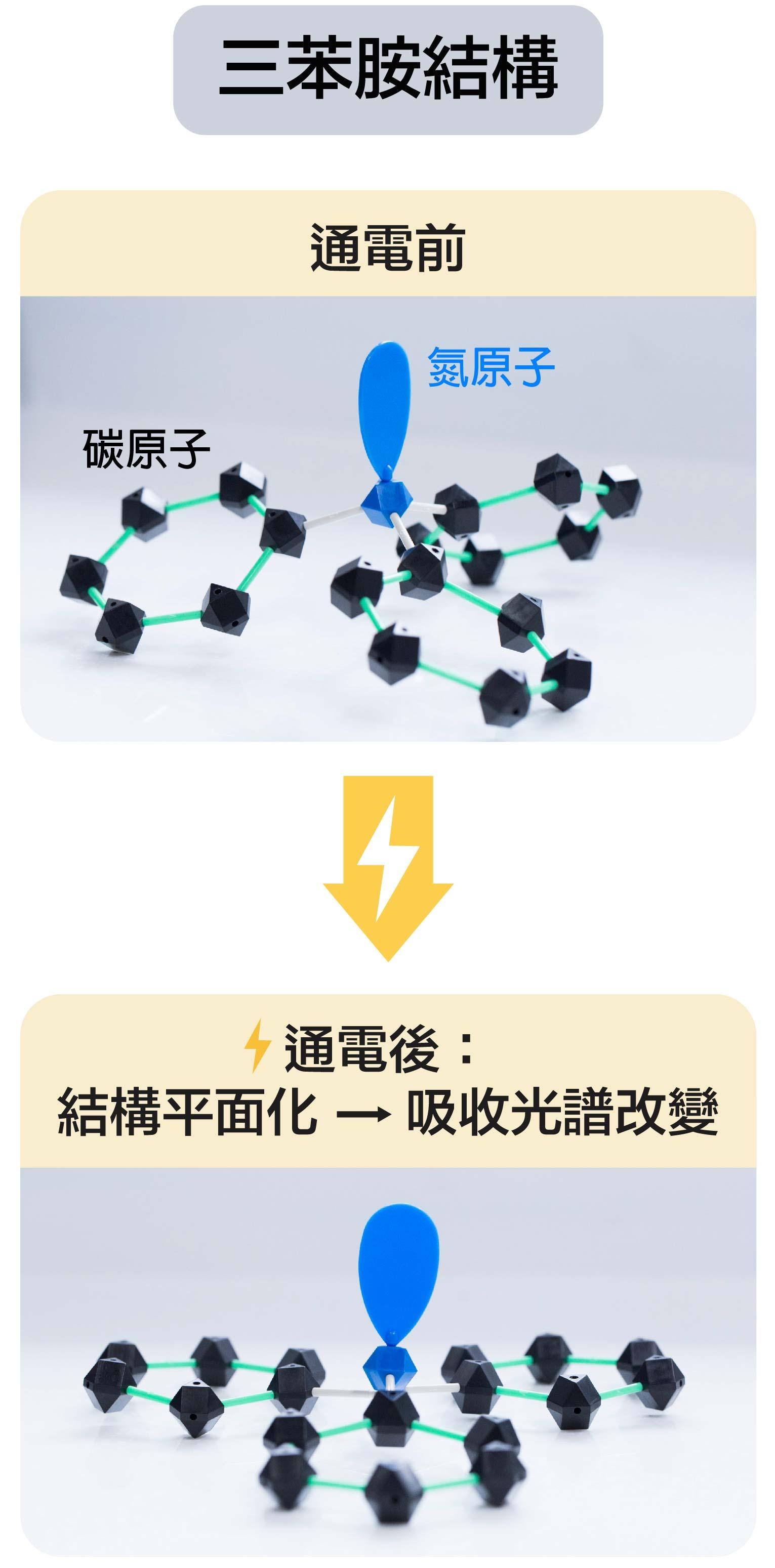 三苯胺結構,通電後的變化。模型示意│顏宏儒 圖說設計│林婷嫻、林洵安