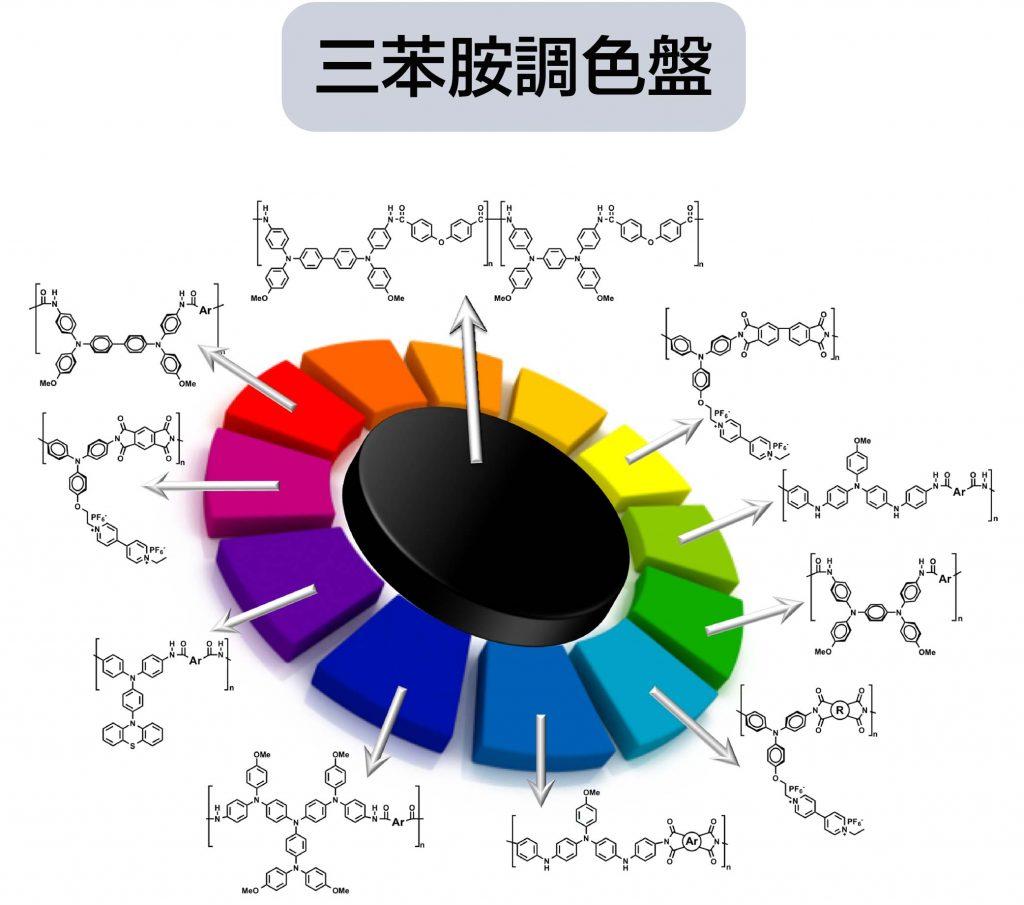 各種三苯胺高分子,與通電後對應的顏色。資料來源│顏宏儒