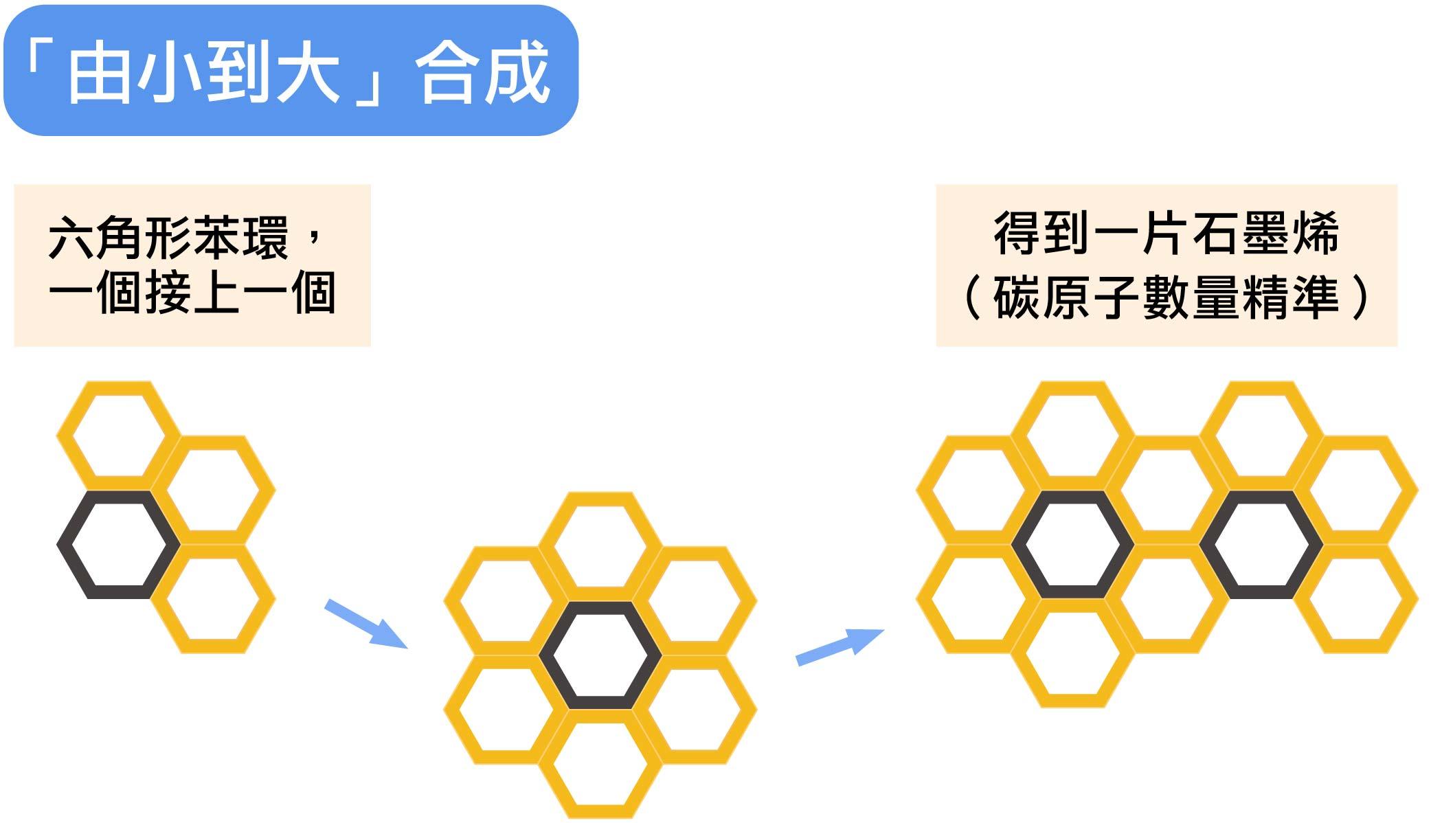 顏宏儒實驗室的石墨烯合成方法。圖說設計│林婷嫻、林洵安
