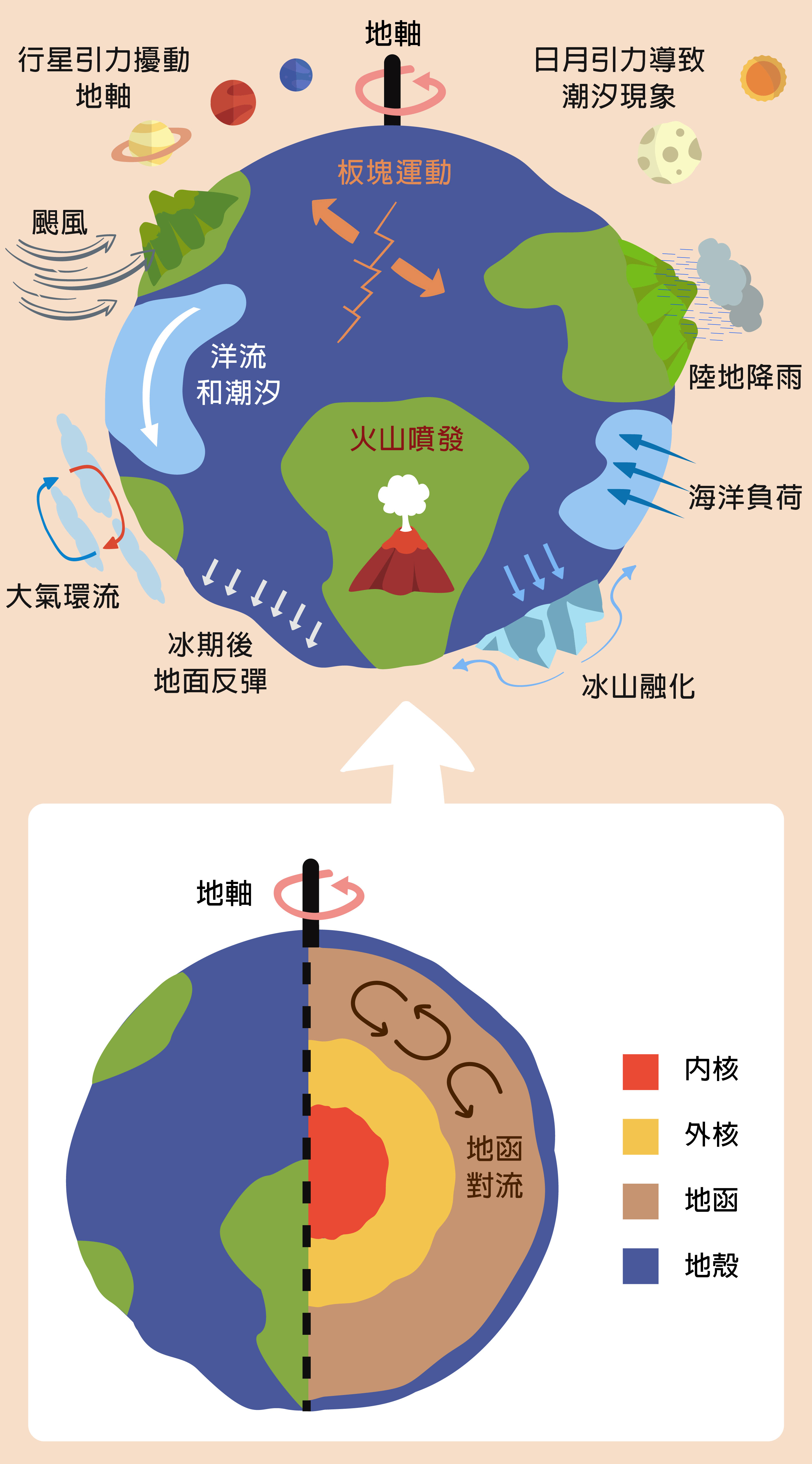 地球不是一整塊死板板的剛體,大氣環流、海洋洋流、地函對流、巨大地震、冰河融化......地球無時不刻不變化,影響自轉速度和地軸方向。尤其當大氣、海洋、地函對流方向等等發生改變,因為角動量守恆,地球自轉就會忽快忽慢。資料來源 │趙丰 圖片重製 │林洵安