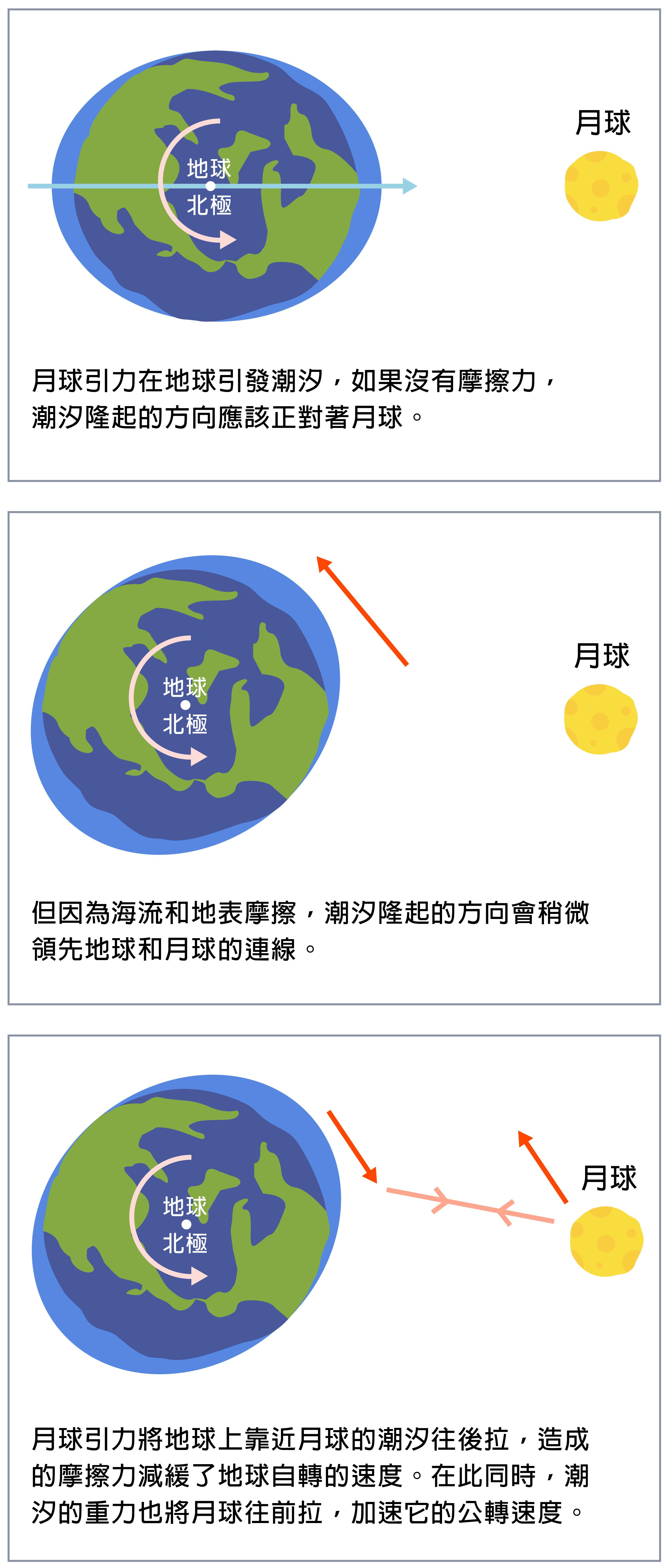 月球在地球引發潮汐,讓地球自轉越來越慢,地球消失的角動量則轉移到月球,增加月球公轉的速度。「為什麼不是增加月球自轉的速度?」因為地球對月球的潮汐力更強,造成月面如海水起伏摩擦,早就讓月球自轉「停擺」了,現在只能用同一面面對地球。資料來源 │趙丰 圖片重製 │林洵安