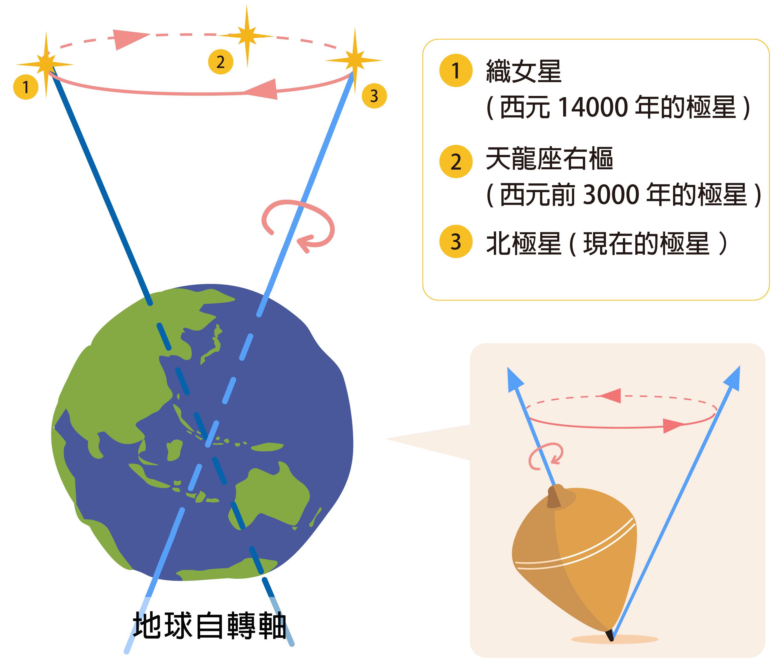 地球就像陀螺一樣,自轉軸會週期性的繞圈圈,造成春分、秋分,冬至、夏至相對於星體的角度年年改變,比方說:地軸北方所對的「極星」隨著時間改變,未來將從北極星轉向織女星。資料來源 │趙丰 圖片重製 │林洵安