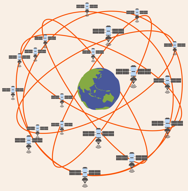 地球自轉是怎麼測量的呢?過去科學家是用現成的星星當作參考座標系,但不夠精確。現今使用的精密儀器,包括人造衛星的雷射測距、無線電天文的長基線干涉術,以及全球定位系統 GPS。例如:以遍布全球上空的衛星當作座標 (如上圖), 測量地面測站與天上某四顆衛星的距離,計算每個時刻地面測站的當下位置,然後比較不同時刻的位置變化,藉此推知地球自轉的速度。圖片重製 │林洵安