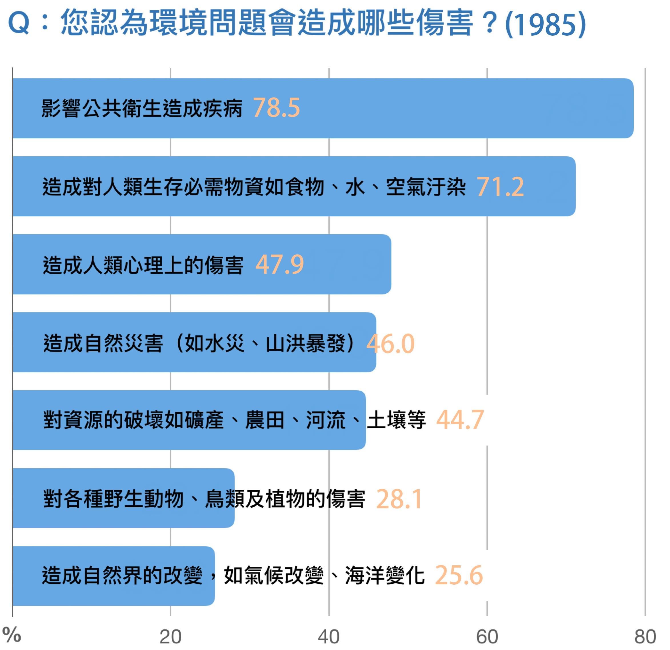 資料來源│蕭新煌,1985:145 圖說重製│林洵安