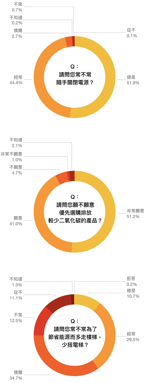 資料來源│ 邁向低碳社會的行為與制度轉型研究 圖說重製│林洵安