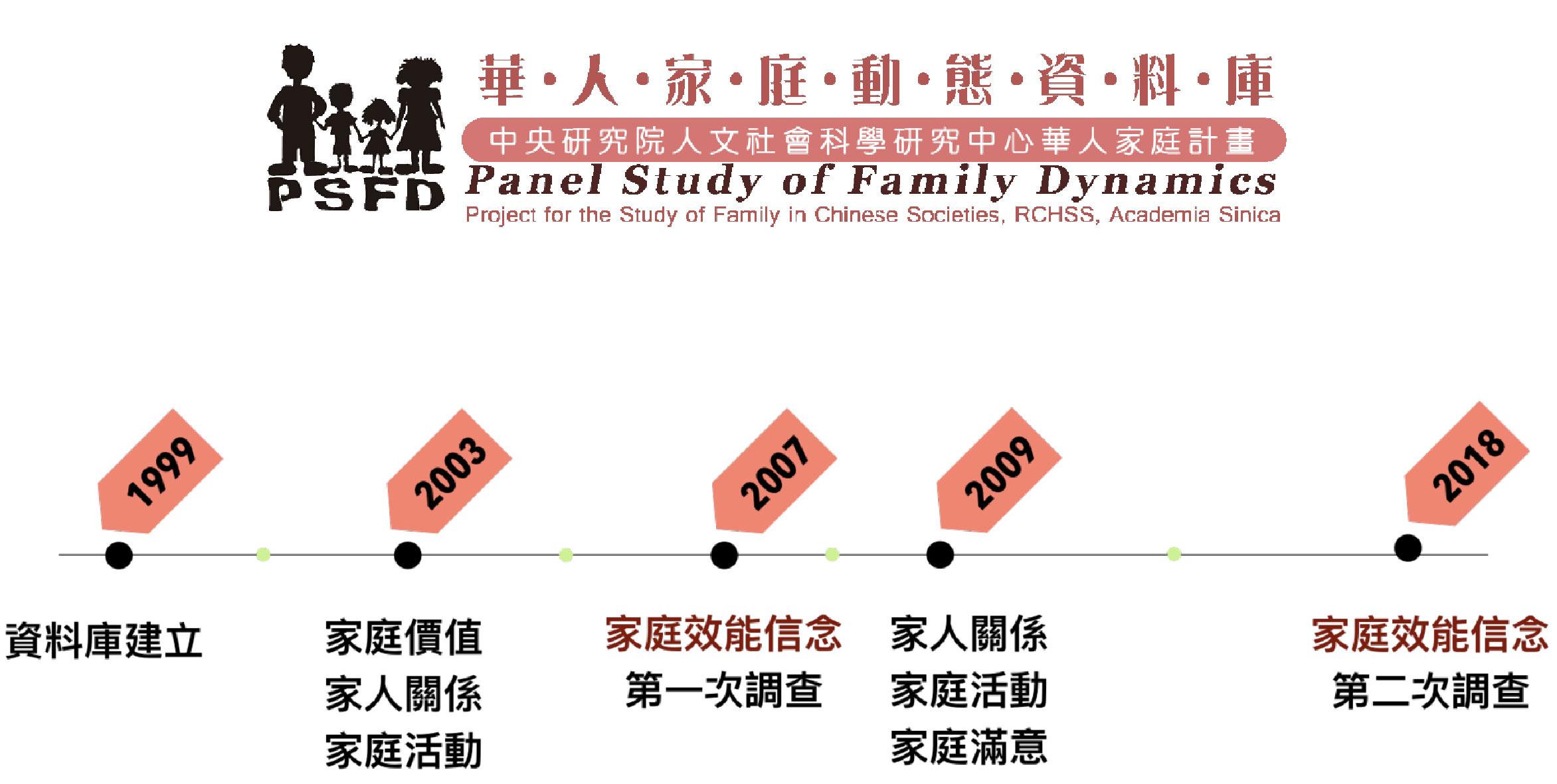 華人家庭動態資料庫(Panel Study of Family Dynamics, PSFD)是臺灣本土最大的家庭追蹤調查數據,以固定的家庭為樣本,長期追蹤訪問。2007、2018 年兩次調查中,加入「家庭效能信念」訪題,作為這項研究的主要數據基礎。資料來源│劉蓉果、朱瑞玲