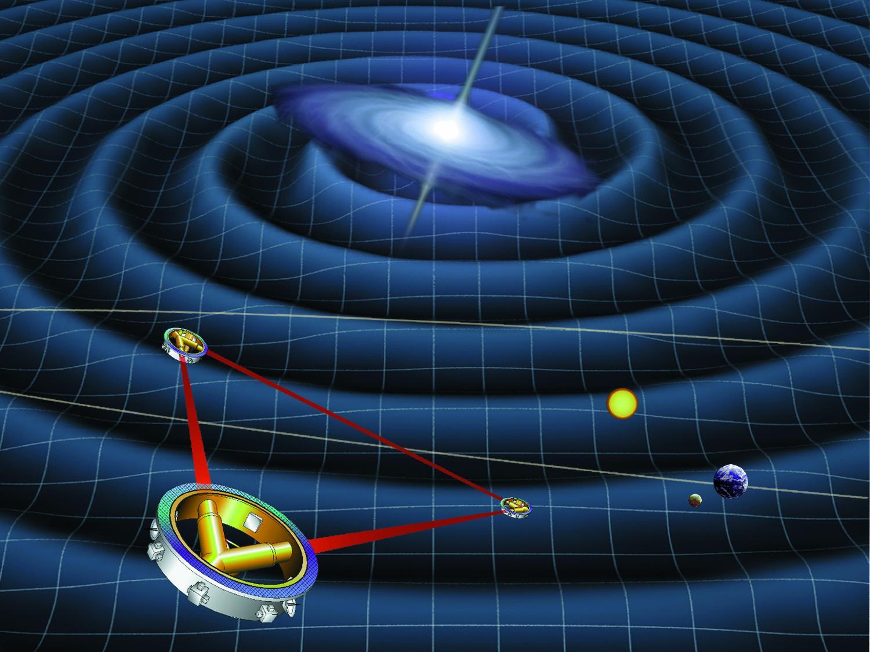 雷射干涉儀太空天線 (LISA)示意圖。在太空中的三個相距 250 萬公里的探測器會朝彼此放出雷射光,當有重力波經過造成空間擾動,使太空船間的距離改變時,會影響雷射光的干涉結果。圖片來源│NASA