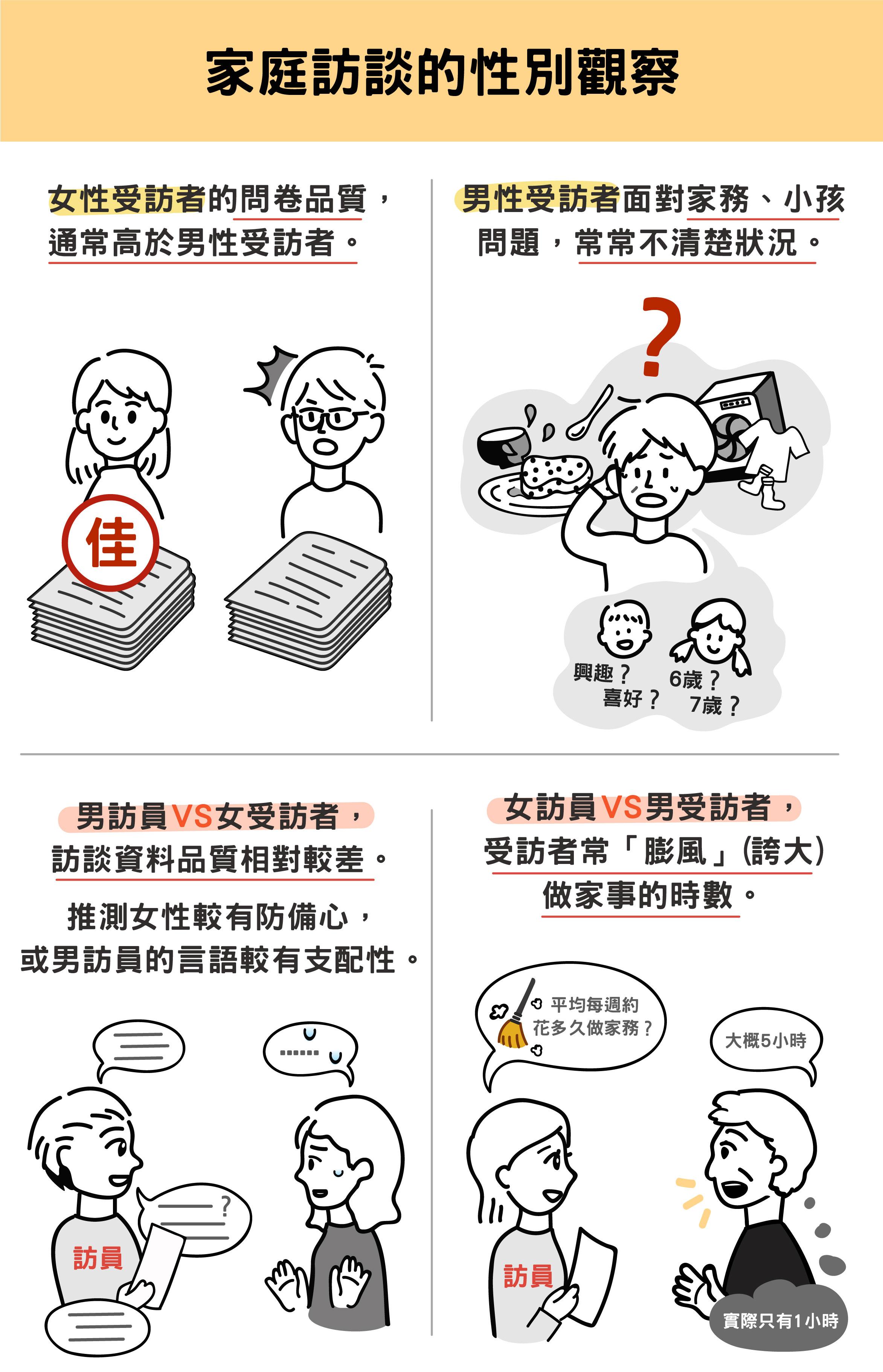圖說設計│劉芝吟、林洵安資料來源│于若蓉、黃奕嘉